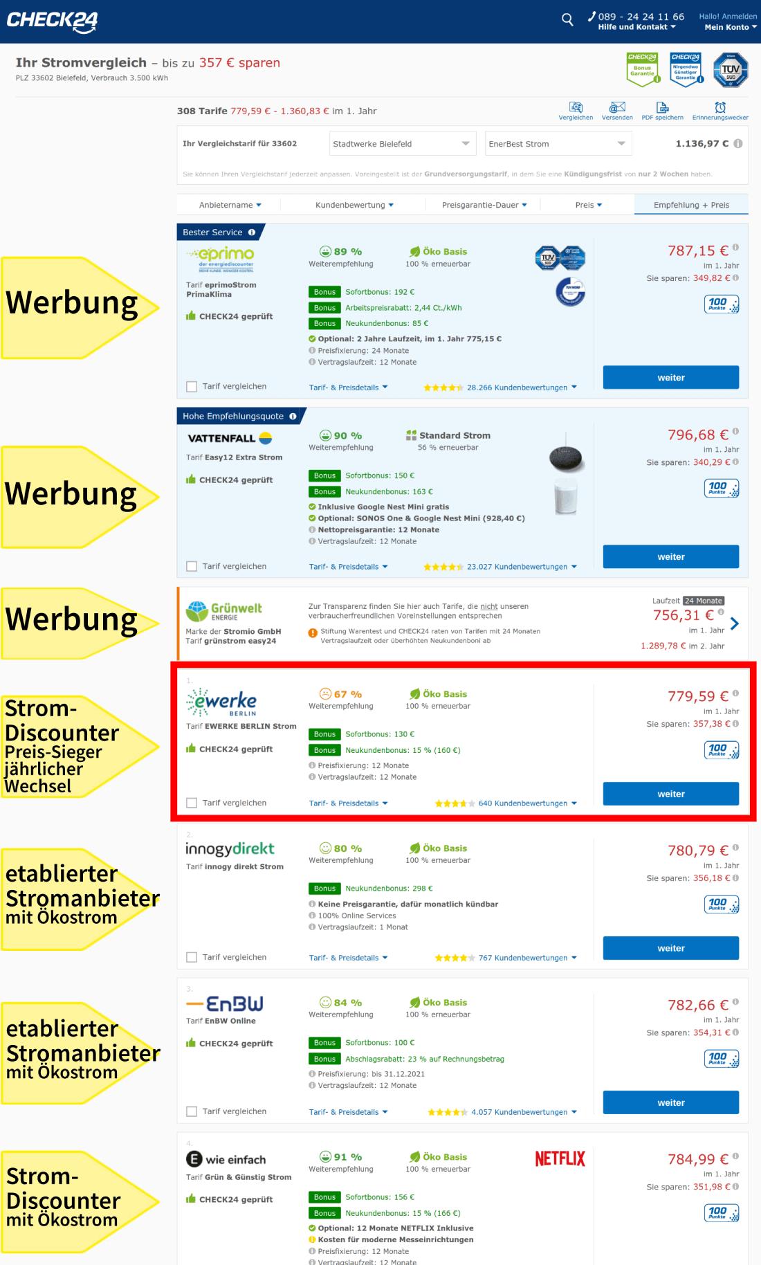 Stromanbieter jährlich wechseln in Bielefeld: Die Ergebnisse im Stromvergleich im Vergleichsportal Check24