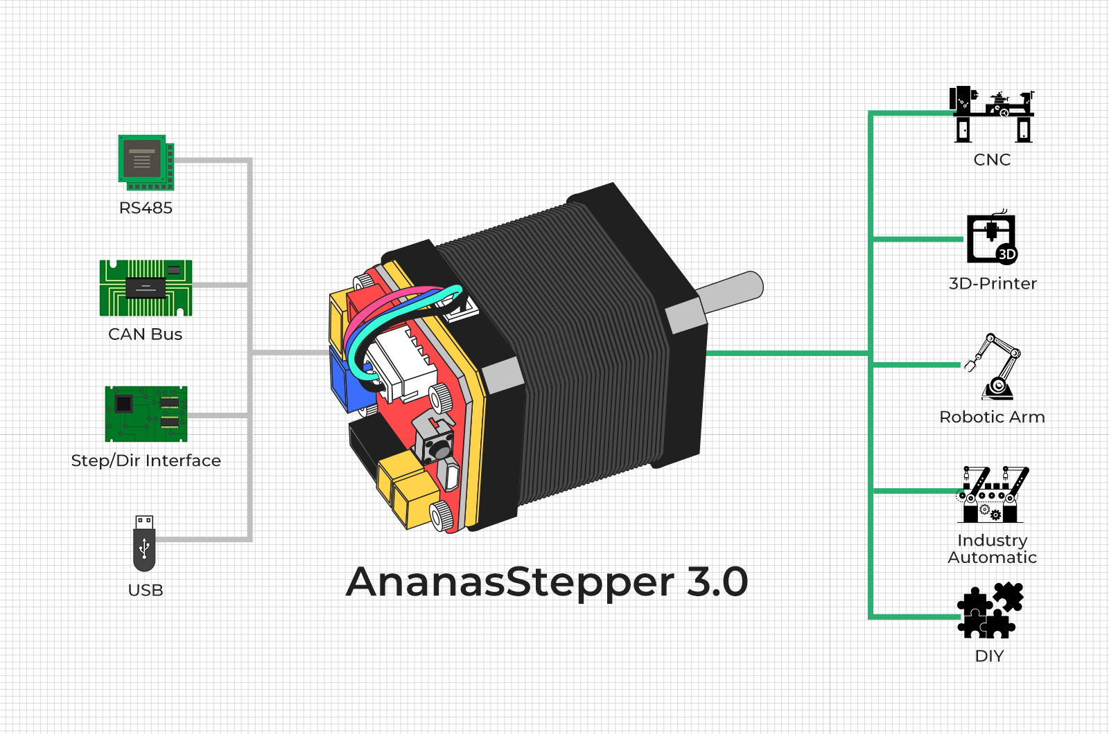 AnanasStepper 3 0 | Open Source CAN Bus Based Servo Stepper for
