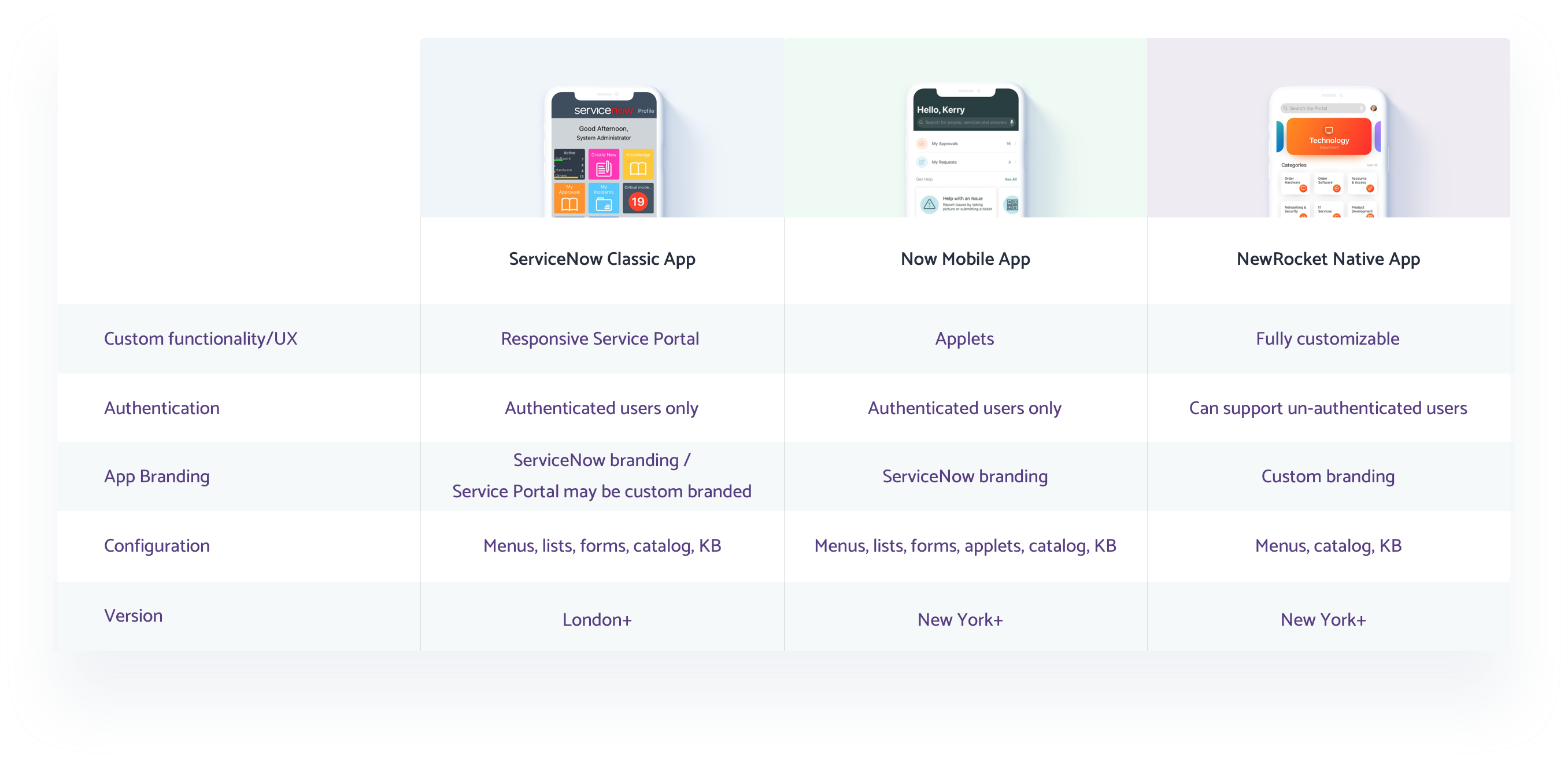 ServiceNow Native Mobile App Comparison Chart