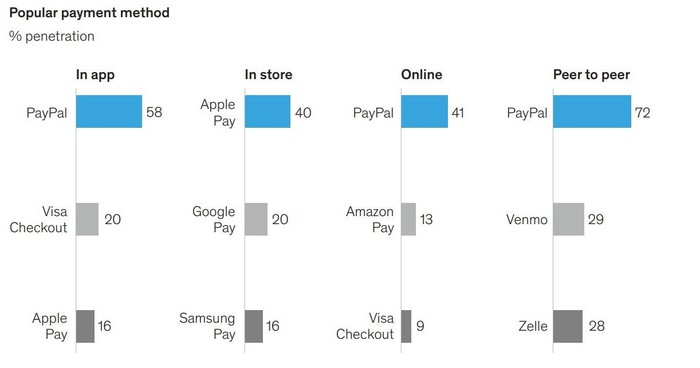 Comparison of popular payment methods.