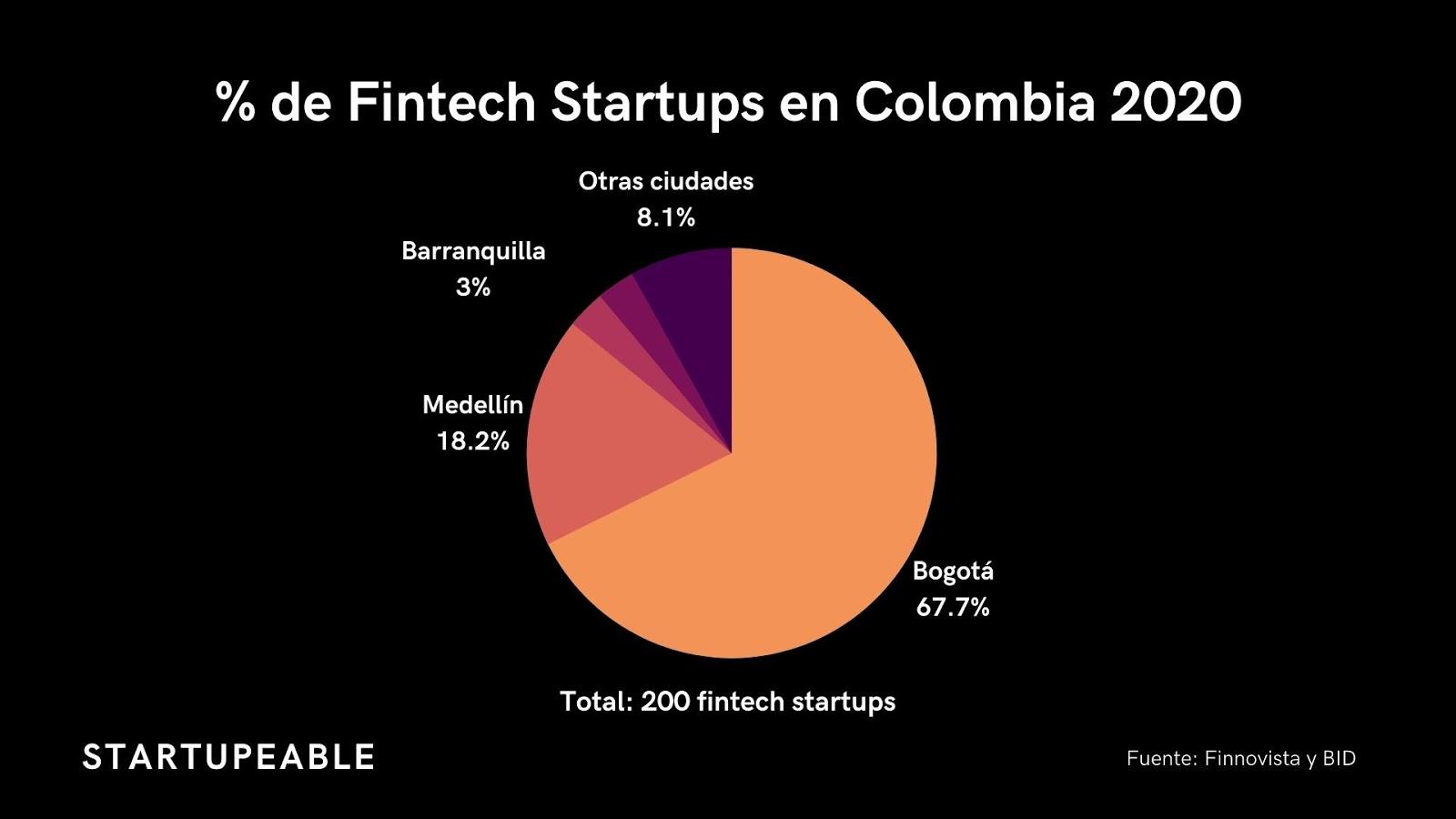 fintech colombia startups