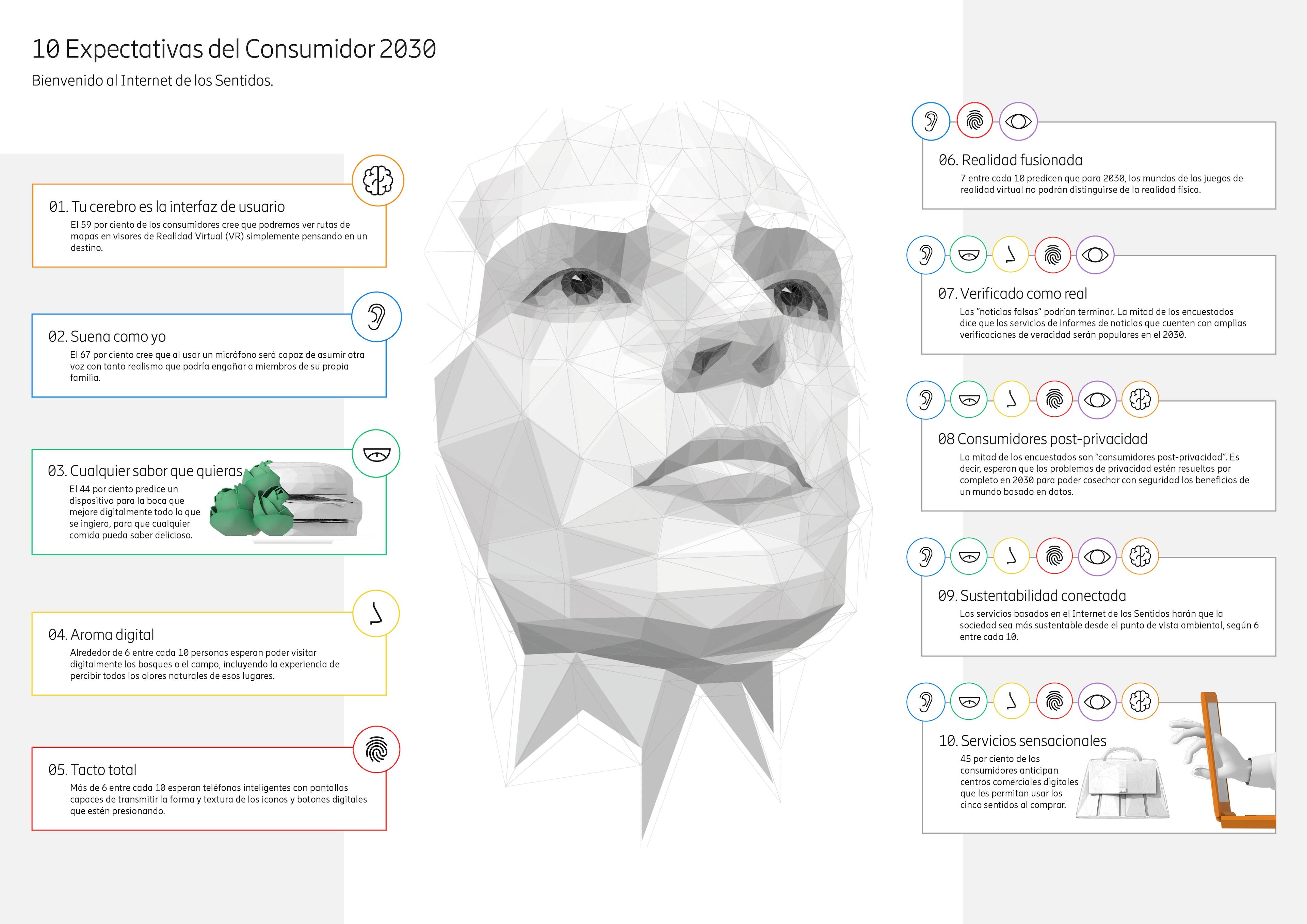 10 Infografía de Hot Consumer Trends 2030 infografía