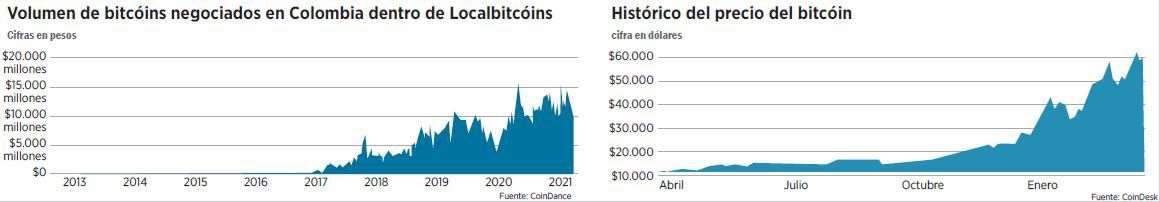 Volumen negociado y precio del bitcóin
