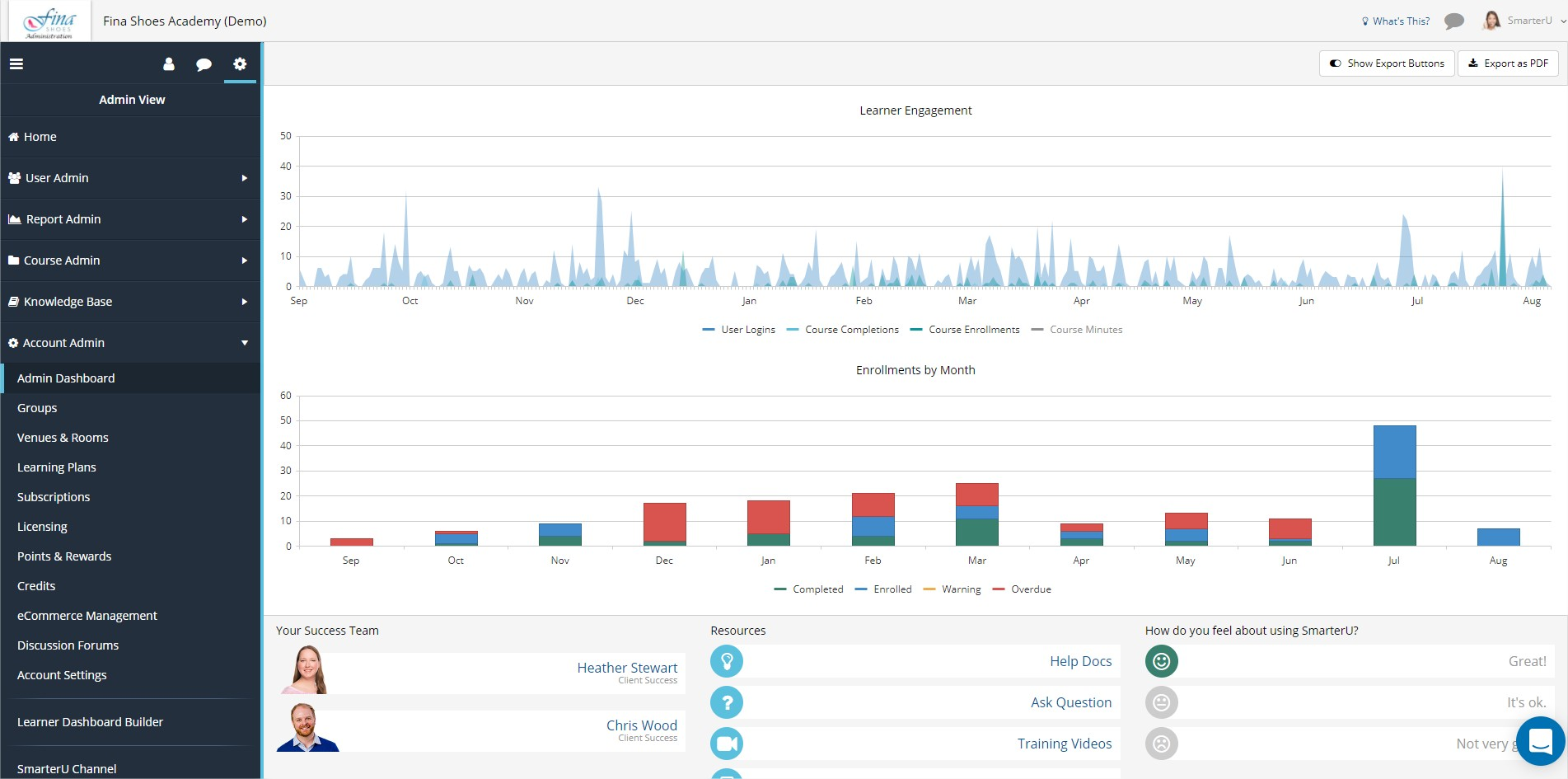 Executive Dashboard - SmarterU LMS - Learning Management System