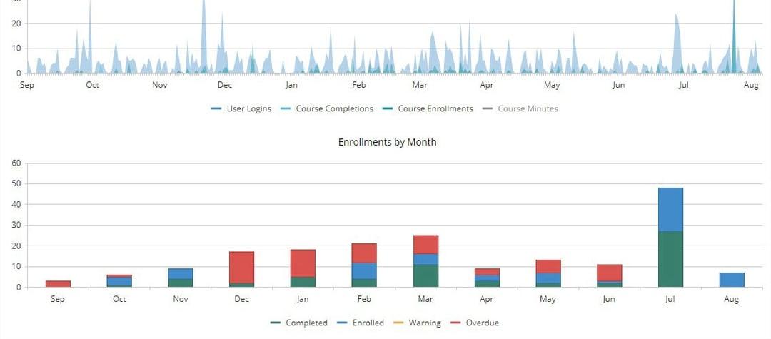 Executive Dashboards - SmarterU LMS -  Online Training Software