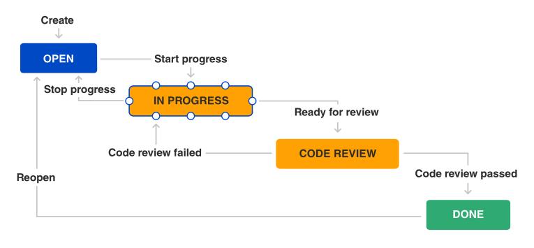JIRA agile workflow