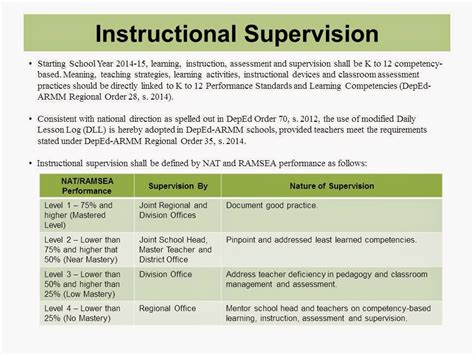 Educational, Instructional, and Curriculum Supervision