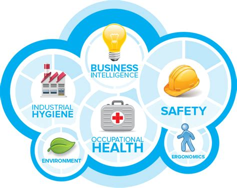 Occupational Health and Industrial Hygiene