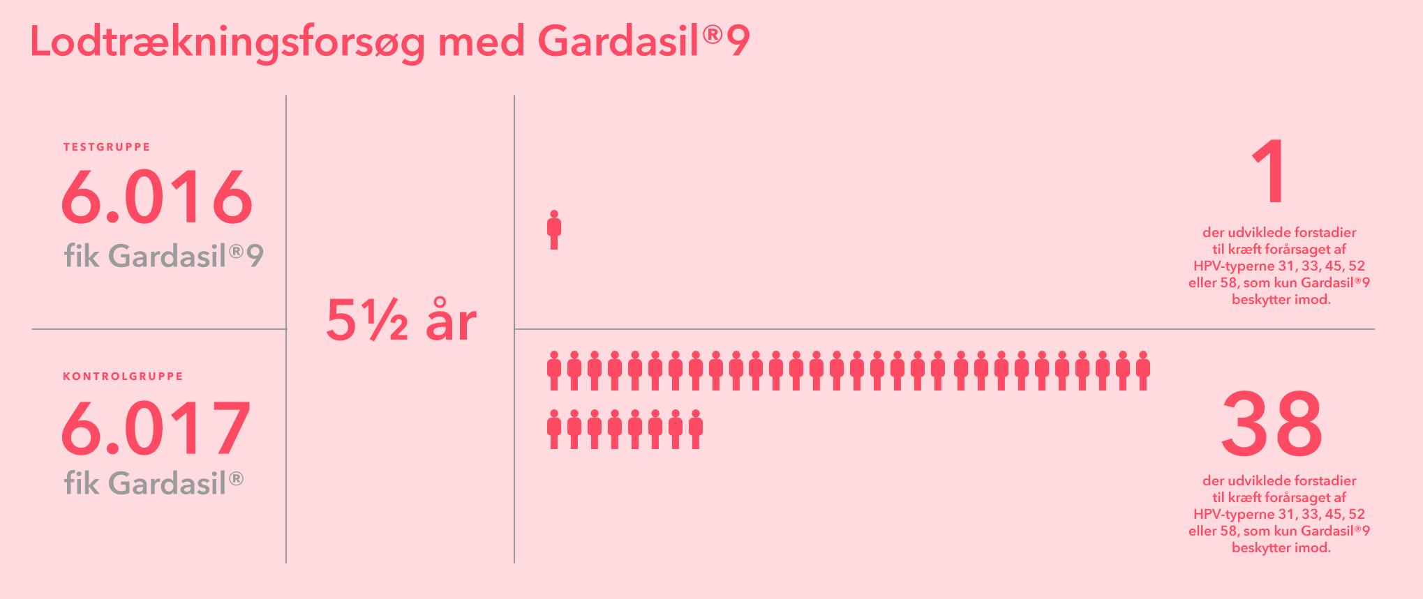 Lodtrækningsforsøg med Gardasil®9