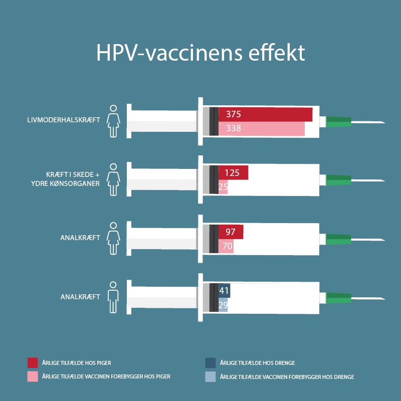 HPV-vaccinens effekt
