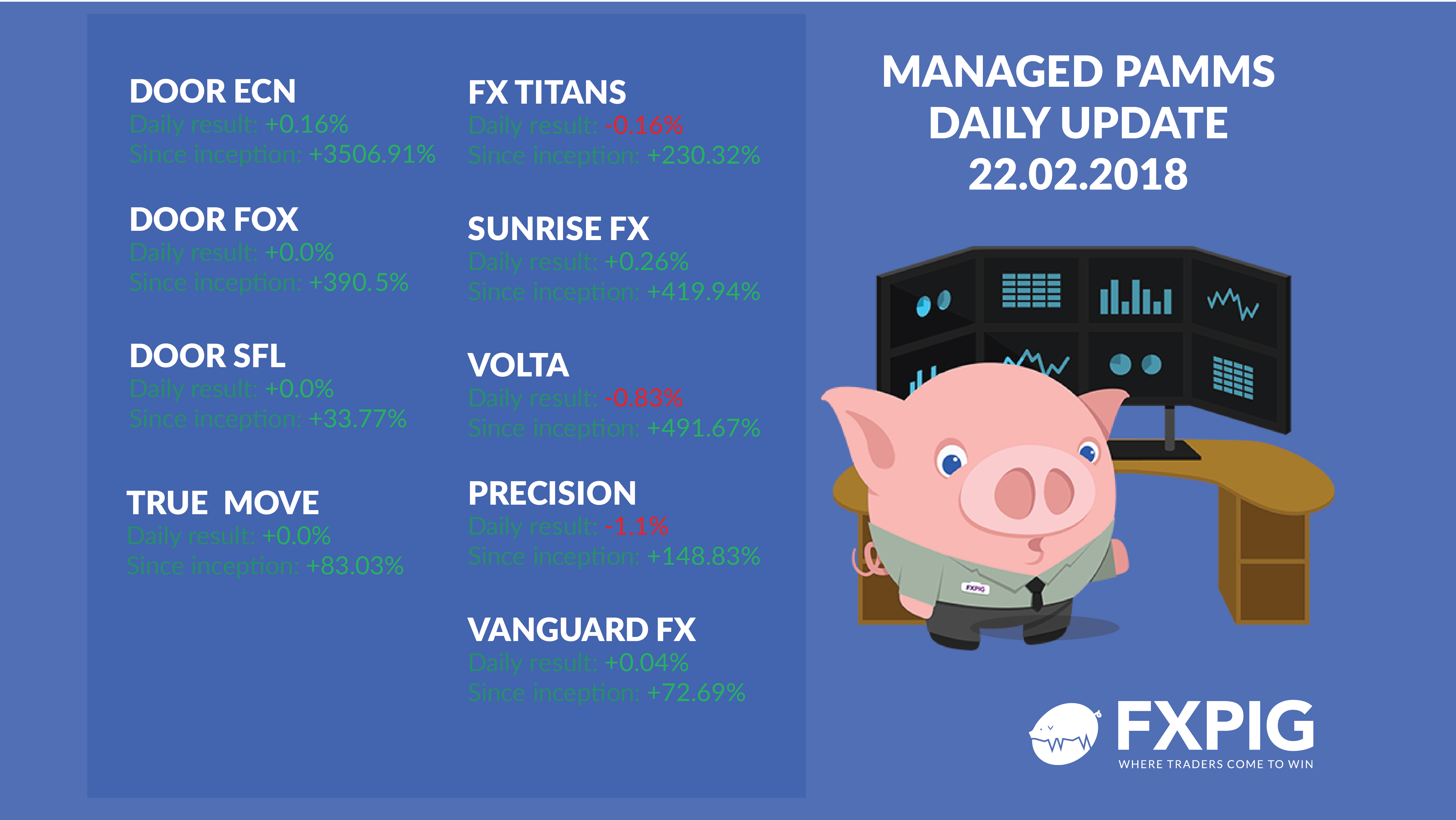 FOREX_PAMM-Daily-updates_results-22-02-2018_FXPIG