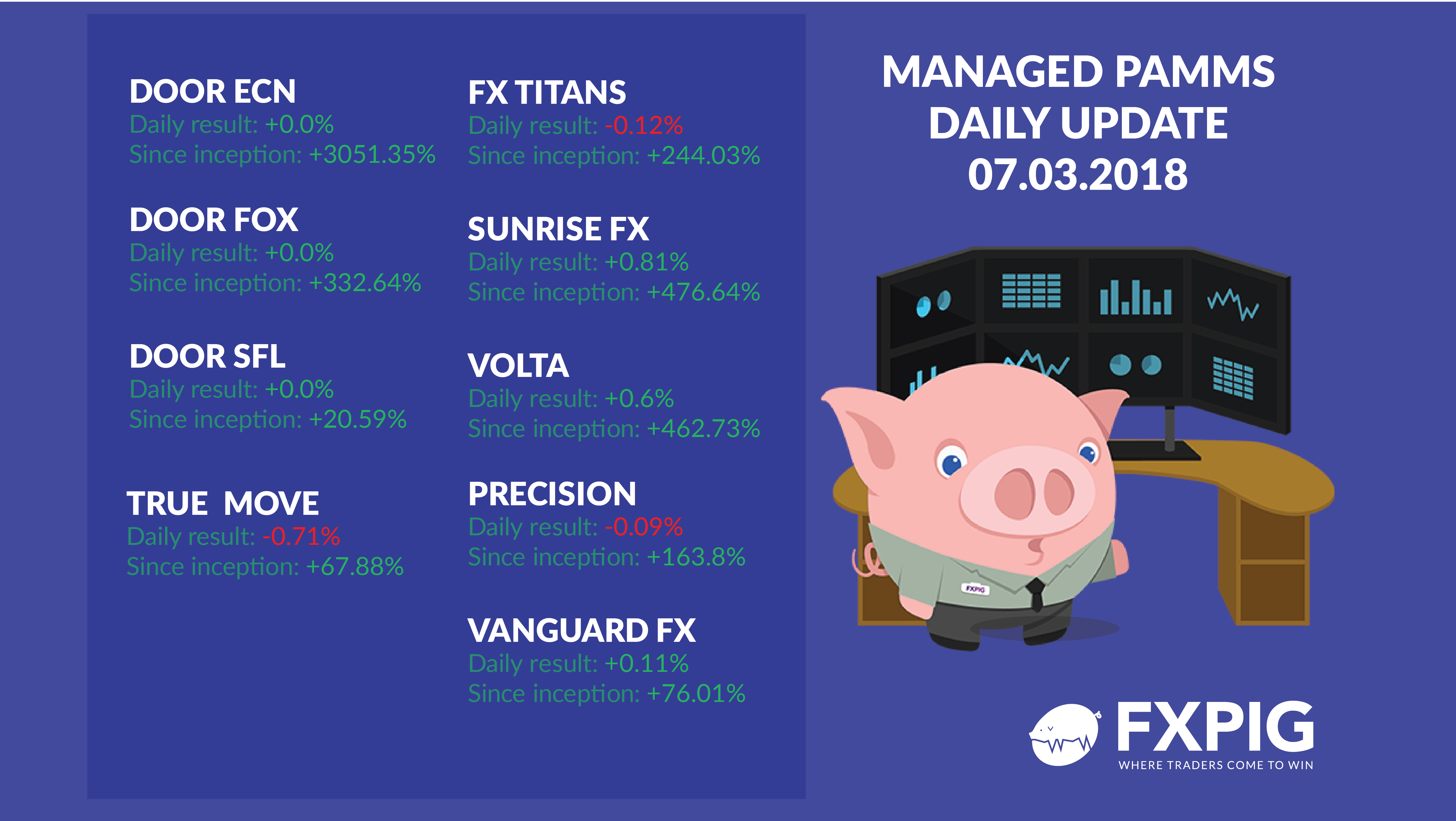 Managed-Forex-Accounts_PAMM-Daily_FXPIG