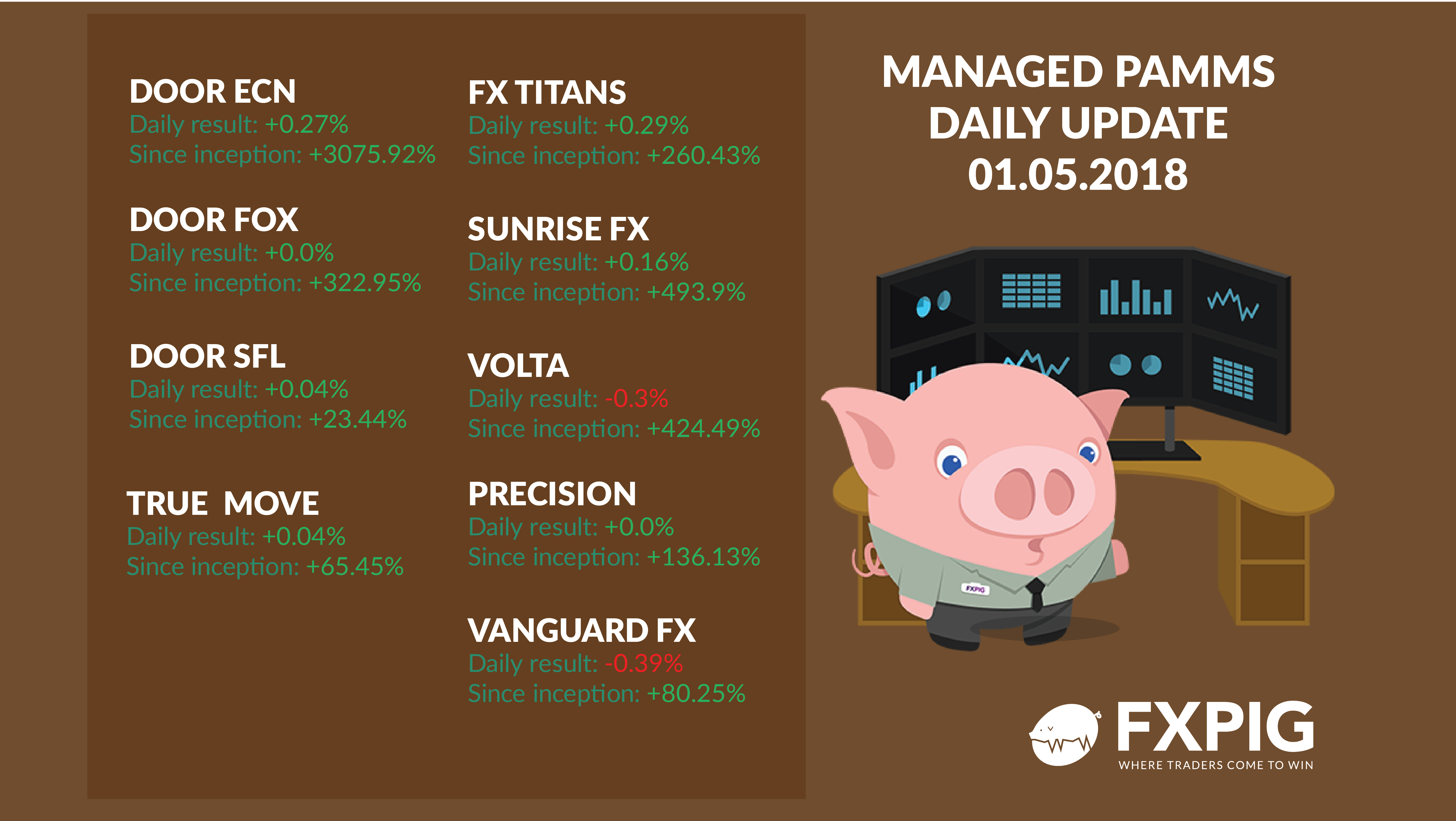 FOREX_Daily-managed-accounts-0105_FXPIG