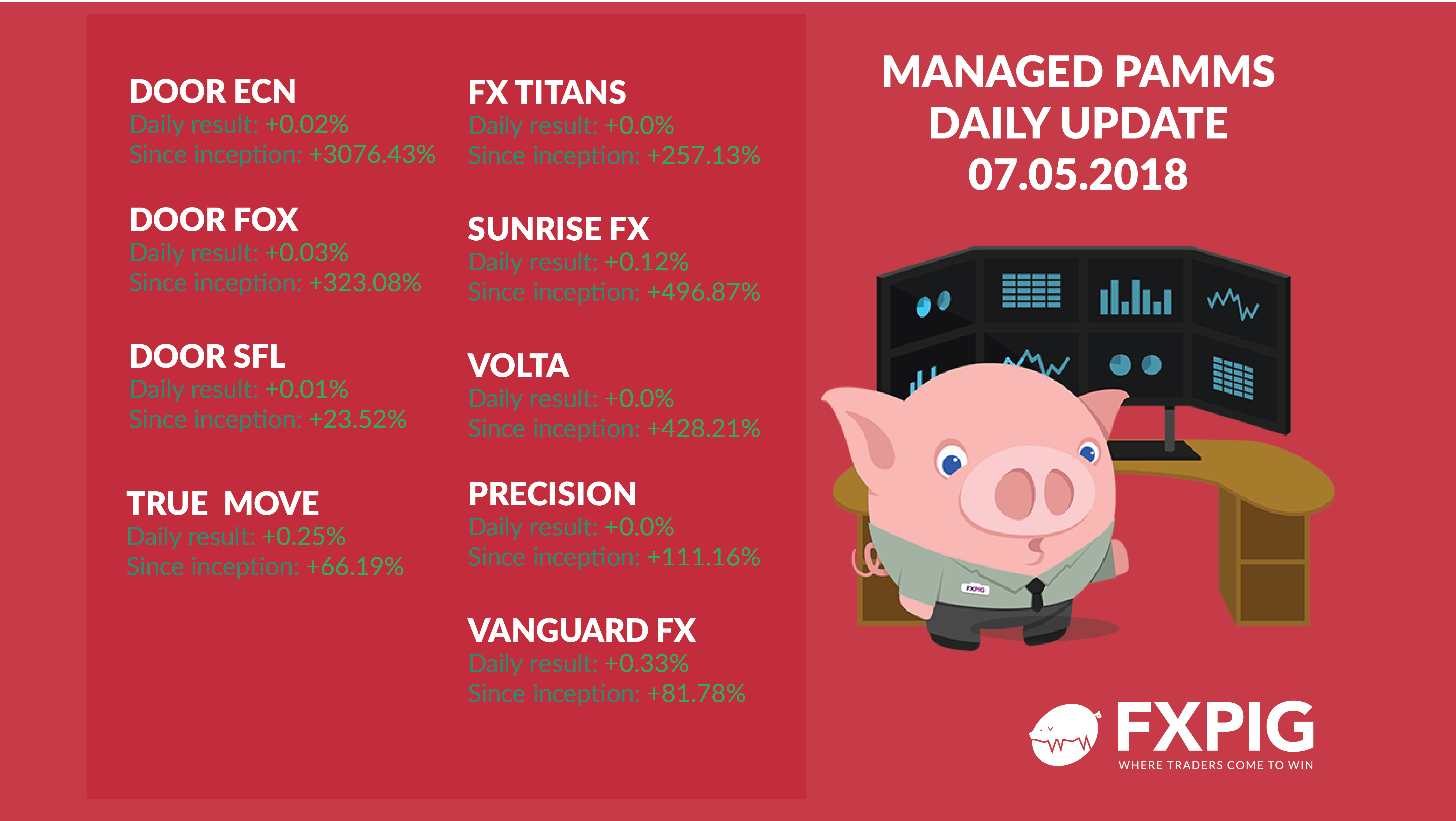 FOREX_Managed-accounts-daily-0705_FXPIG
