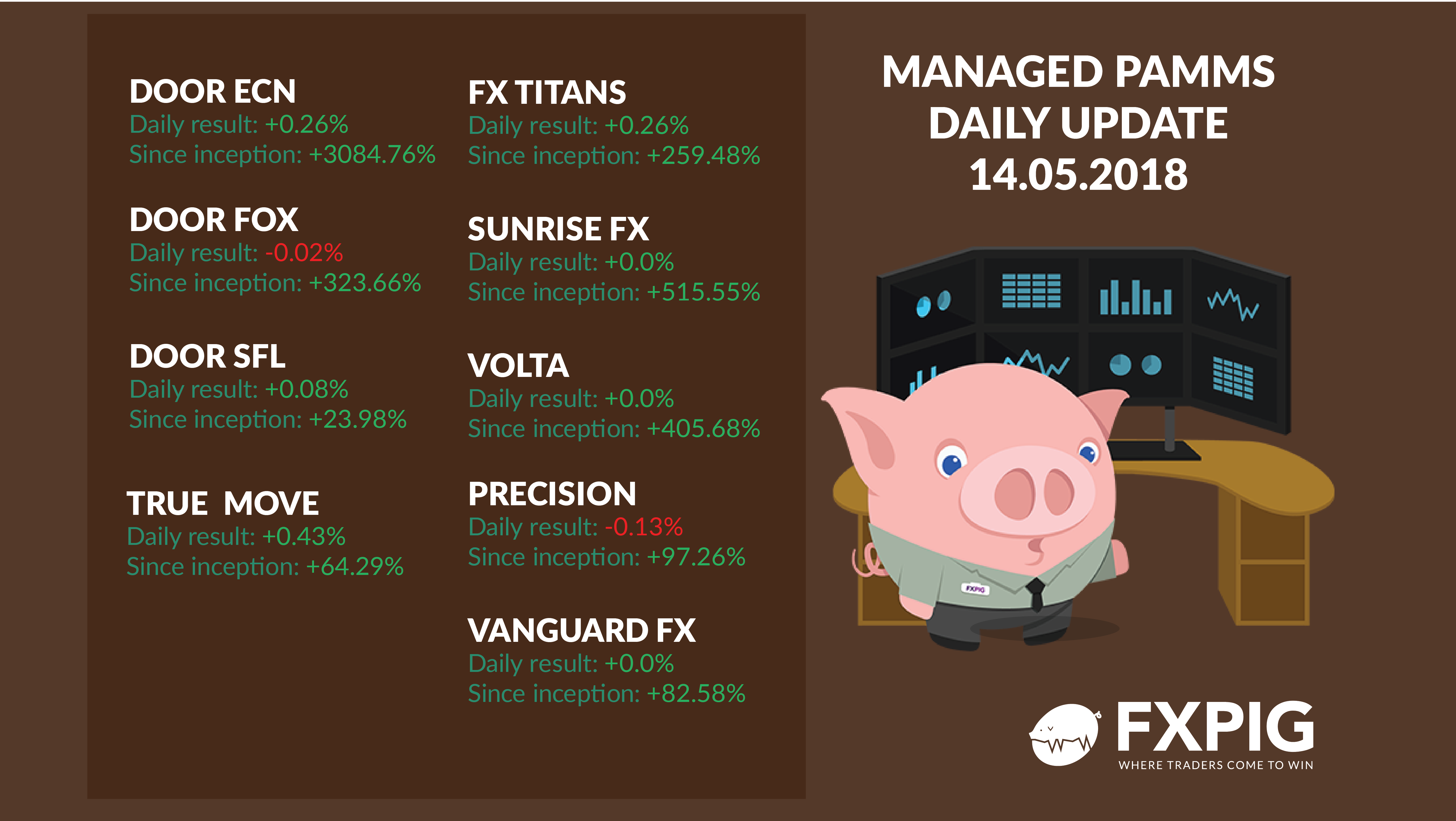 FOREX_Daily-managed-accounts1405_FXPIG