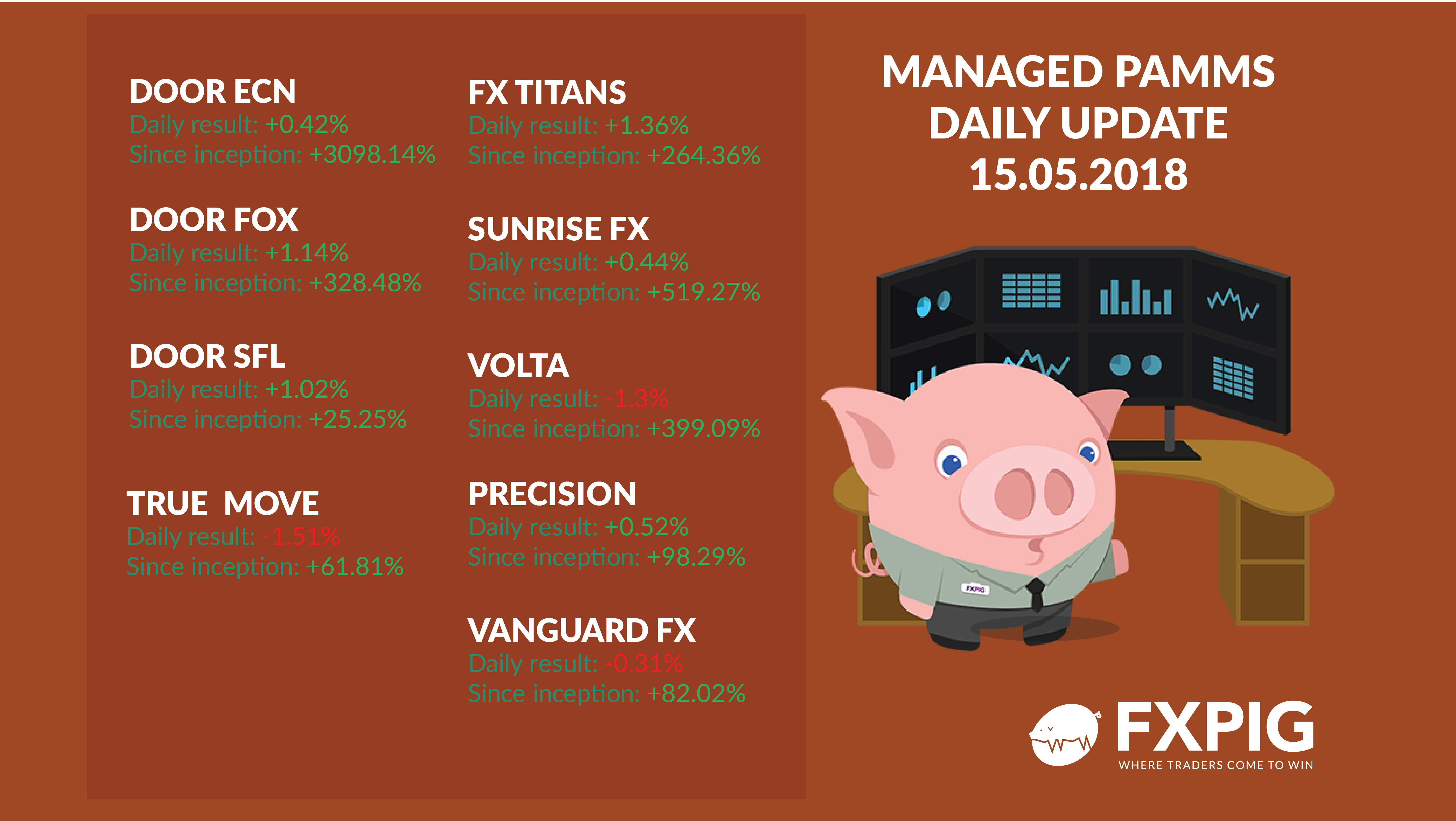 FOREX_Daily-managed-accounts1505_FXPIG