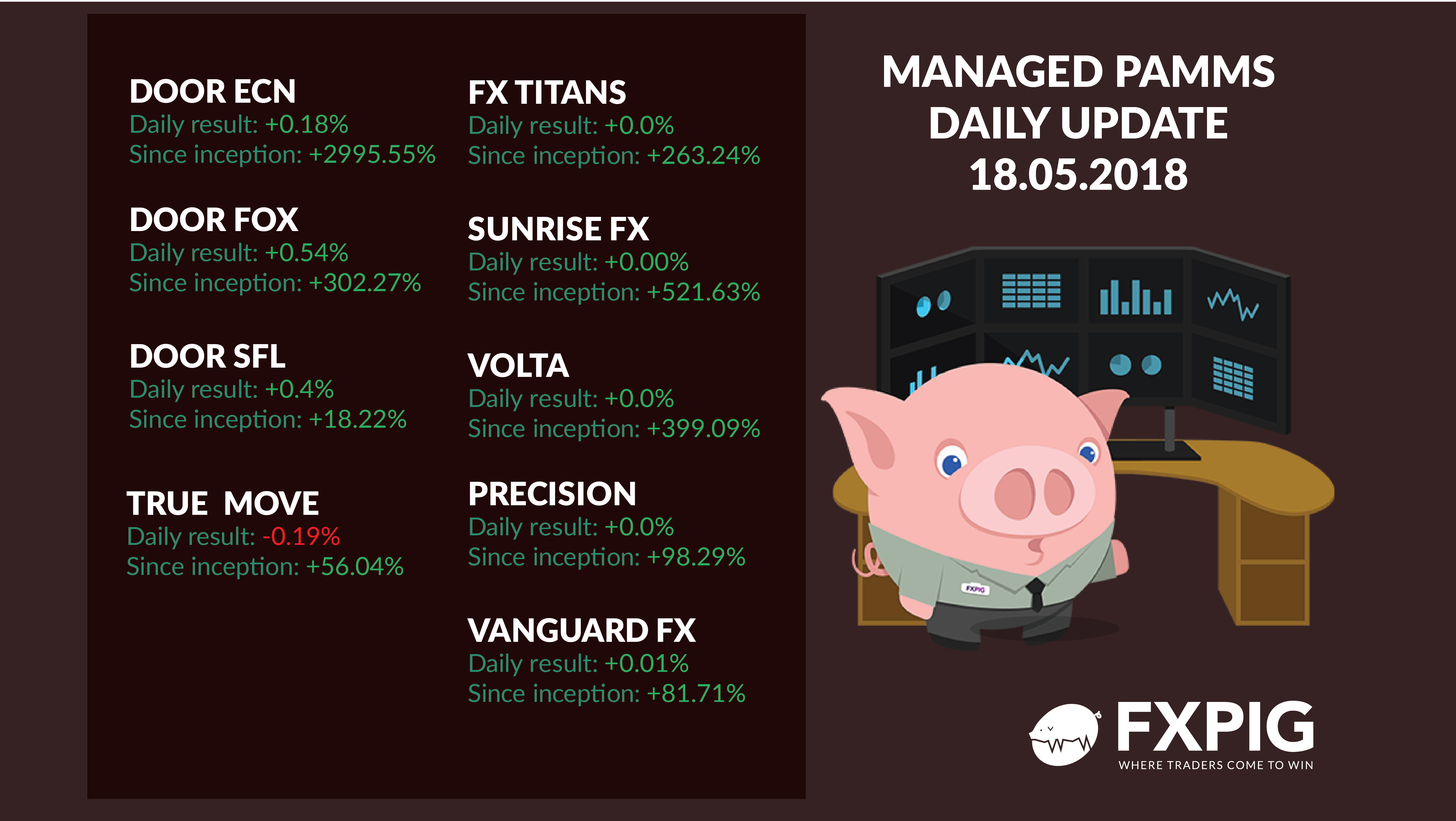 FOREX_Daily-managed-accounts1805_FXPIG