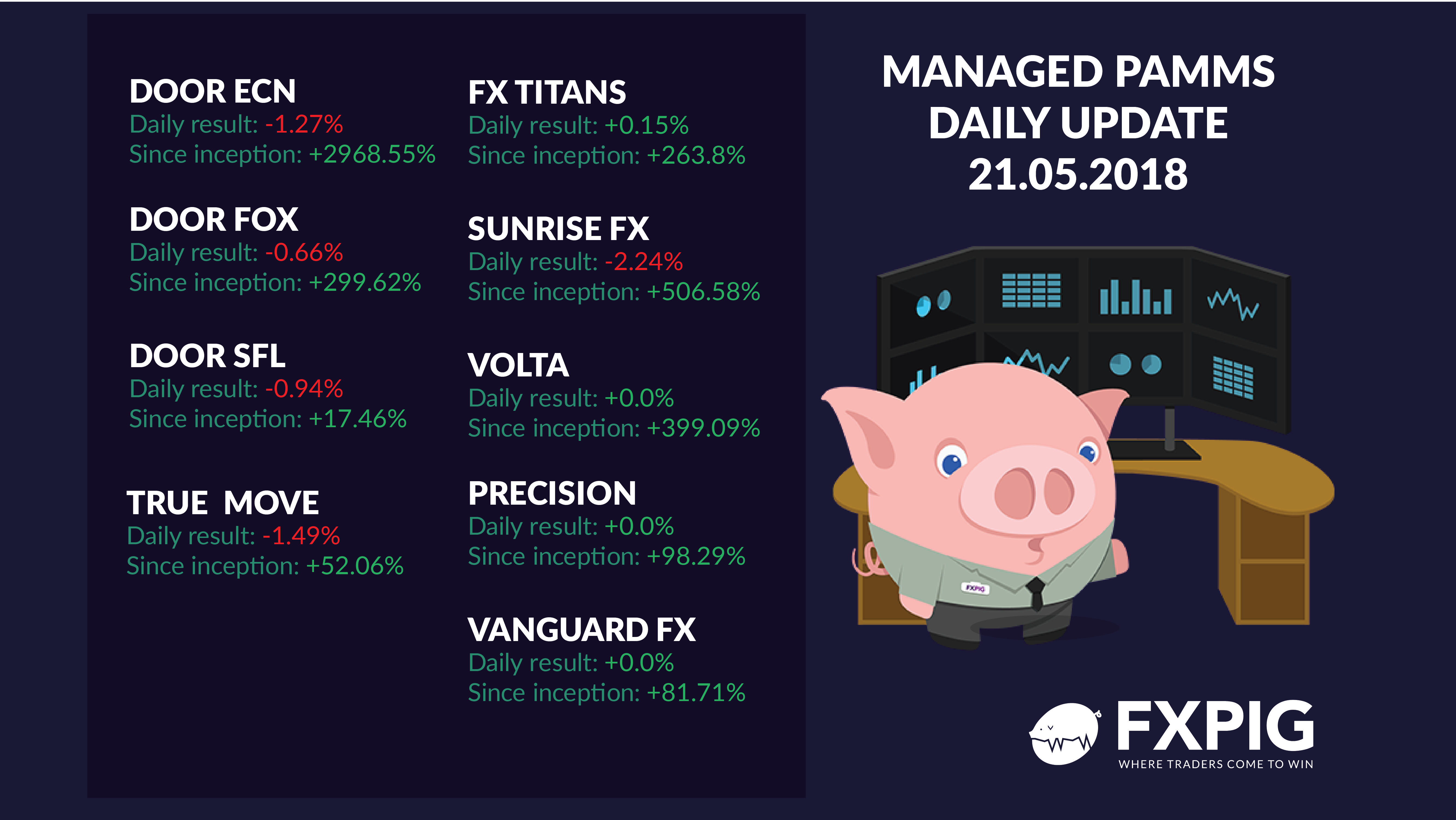 FOREX_Daily-managed-accounts2105_FXPIG
