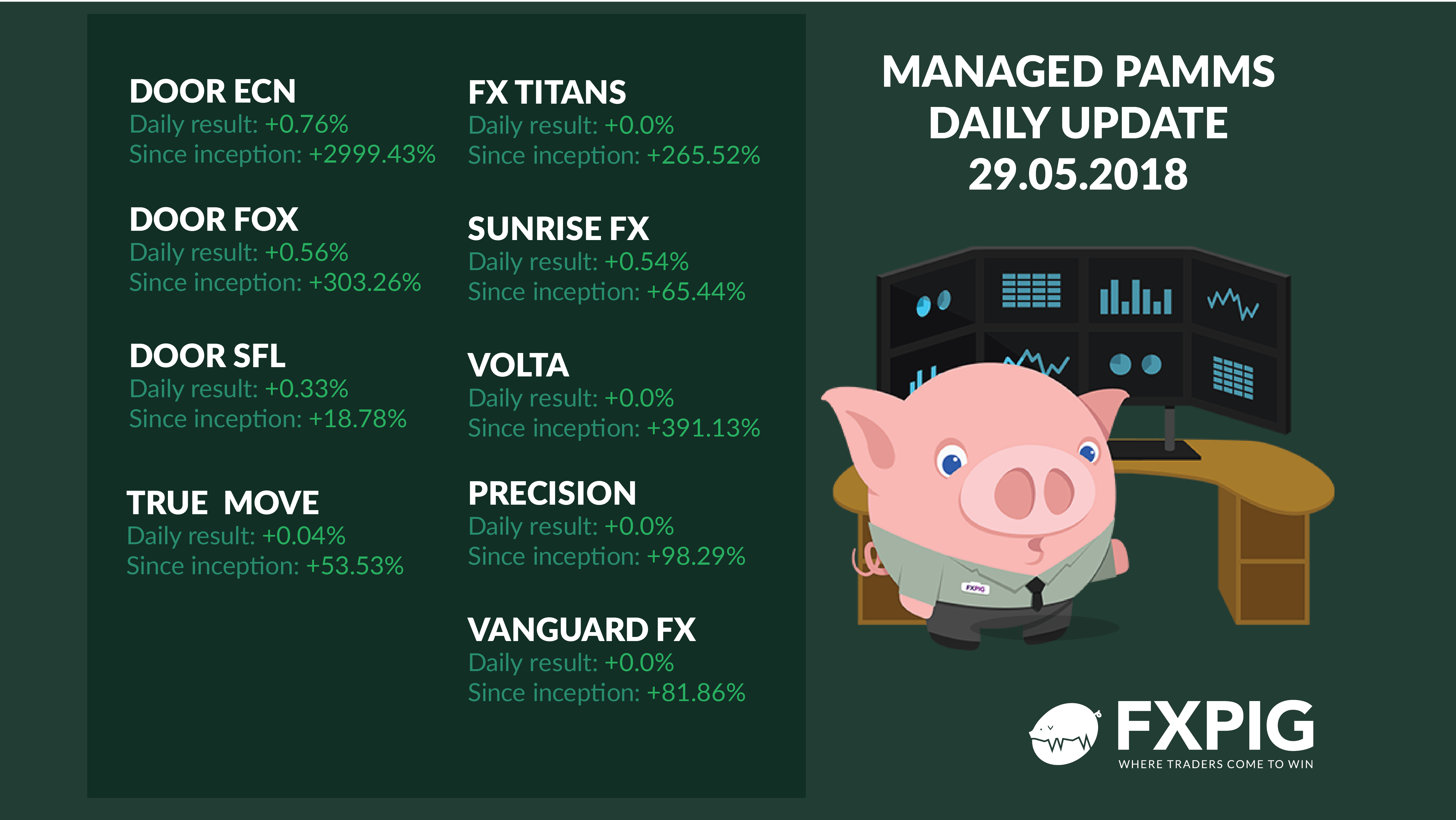 FOREX_daily-managed-accounts2905_FXPIG