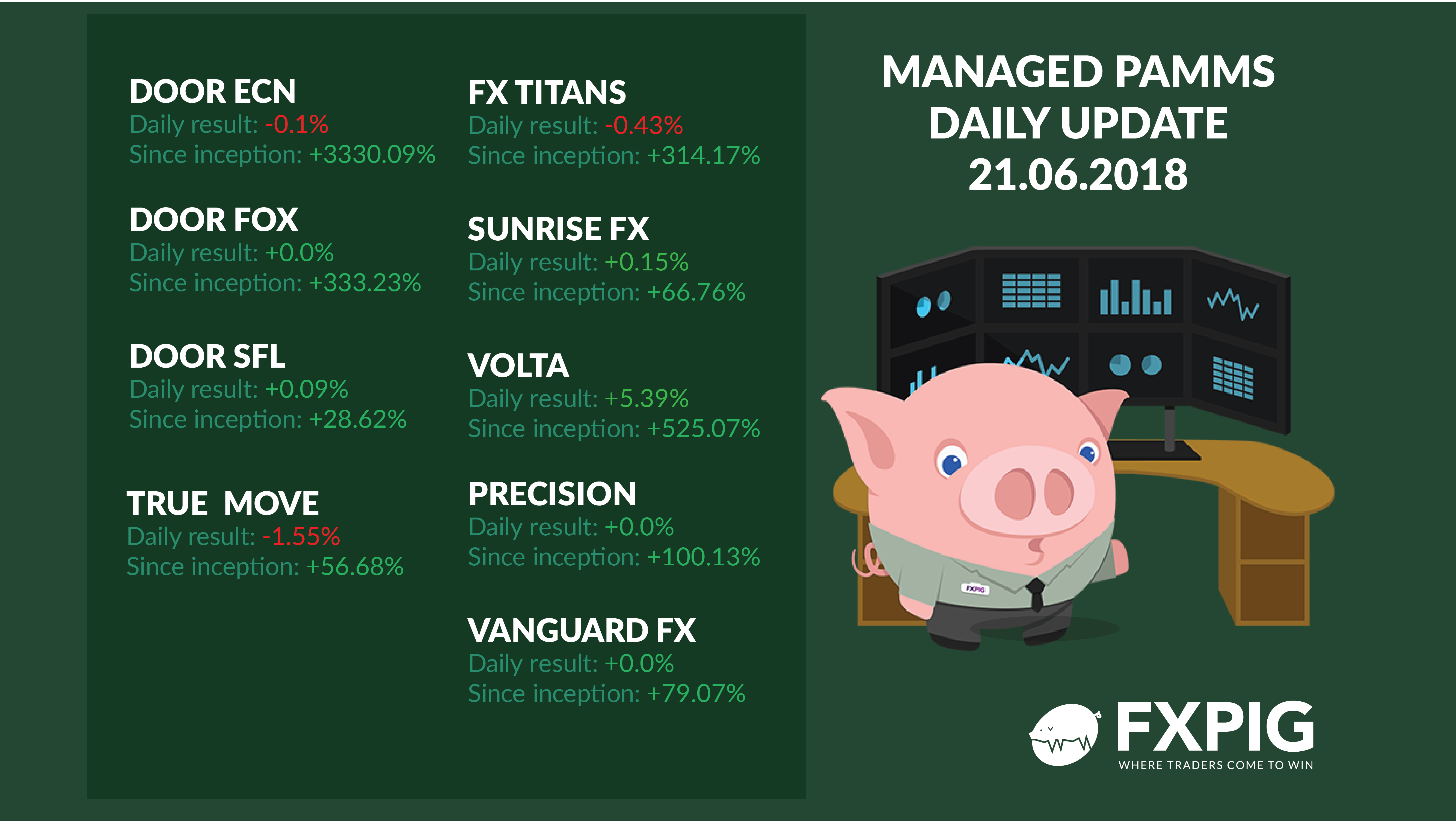 FOREX_managed-forex-accounts-daily-results2106_FXPIG
