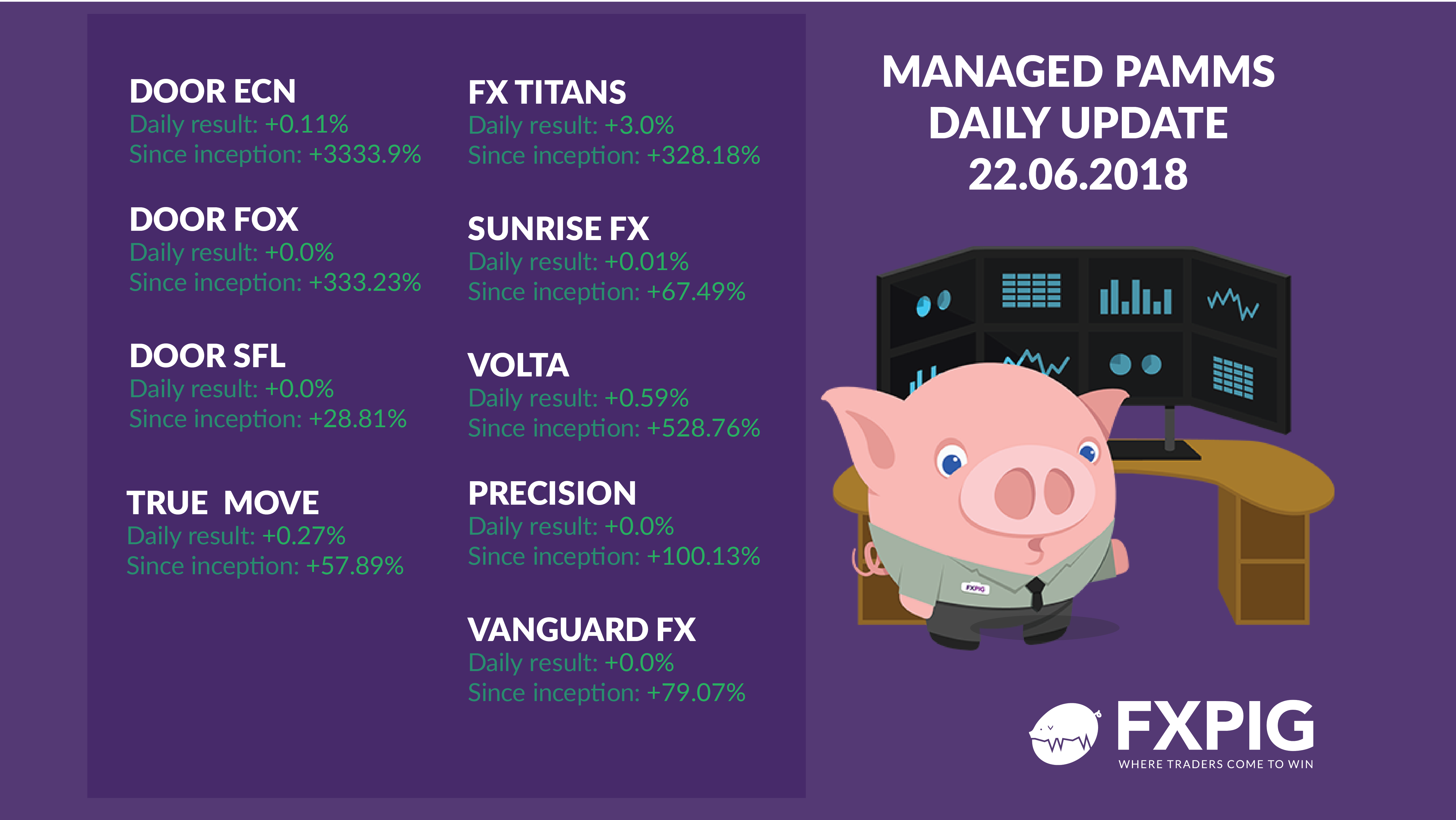 Forex_Managed-accounts_Daily-results_FXPIG