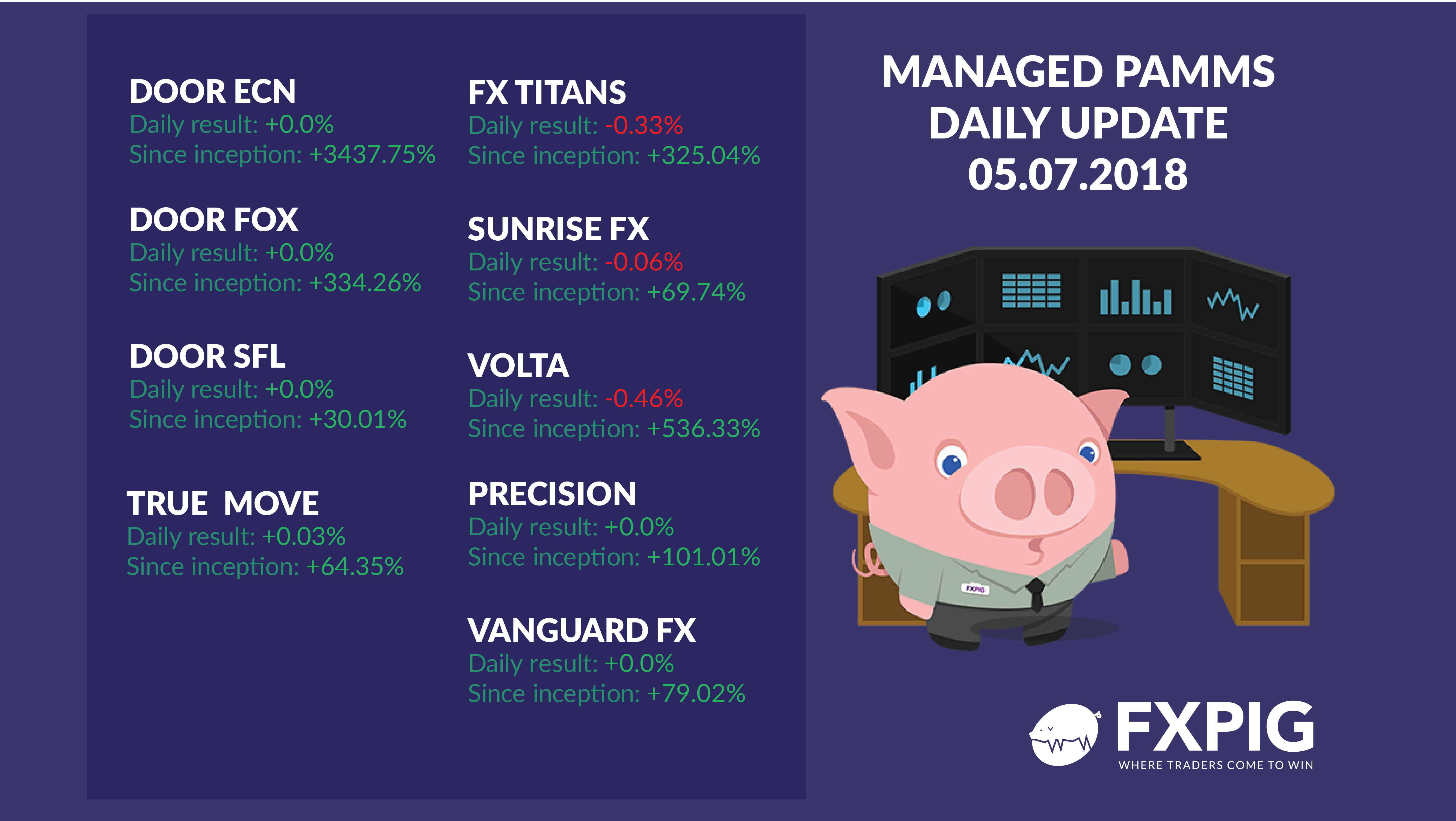 FOREX_managed-daily-results0507_FXPIG