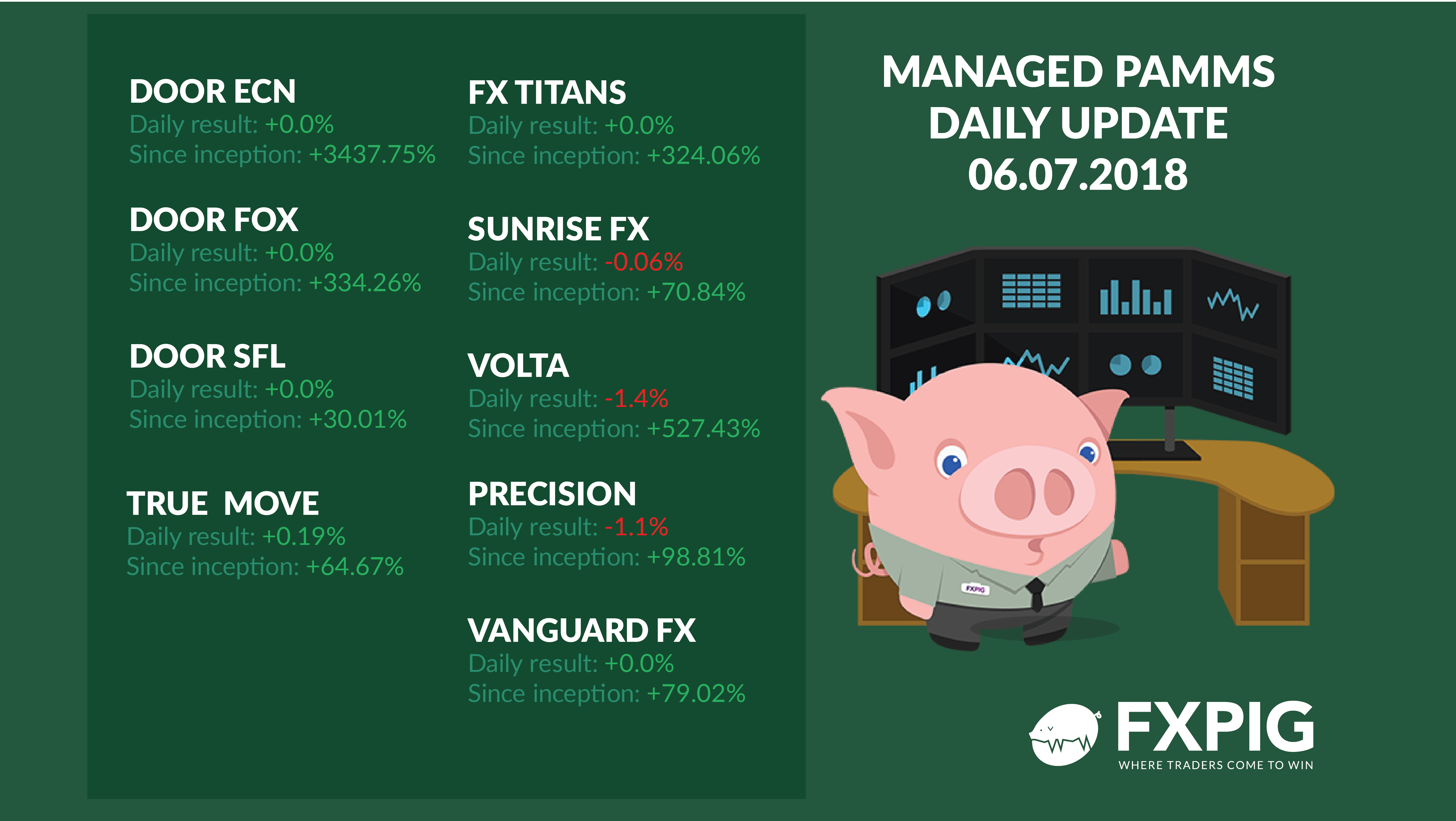 FOREX_managed-daily-results0607_FXPIG