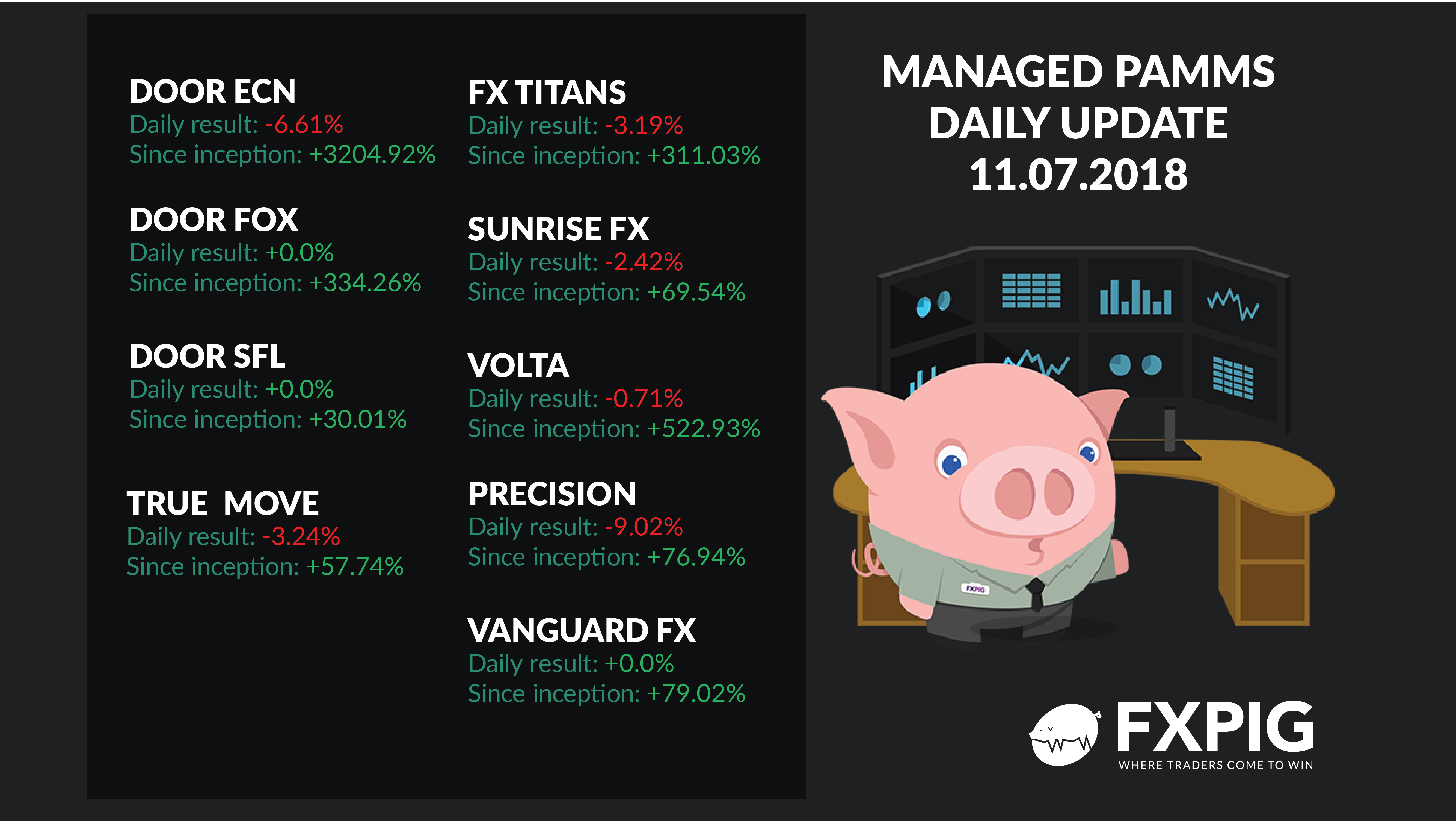 FOREX_Managed-Accounts_Daily-Results-1107_FXPIG