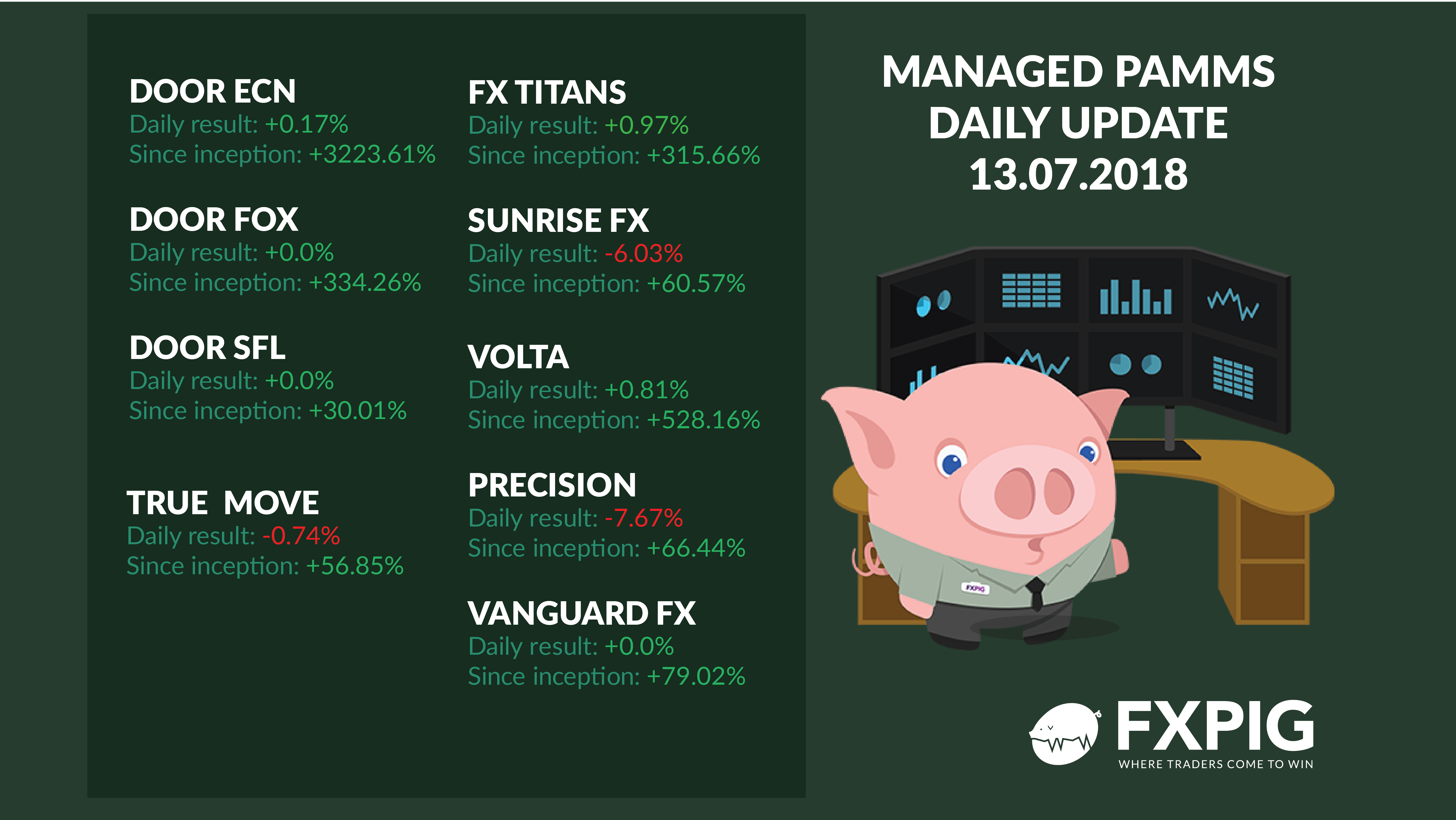 FOREX_managed-forex-accounts-daily-results1307_FXPIG