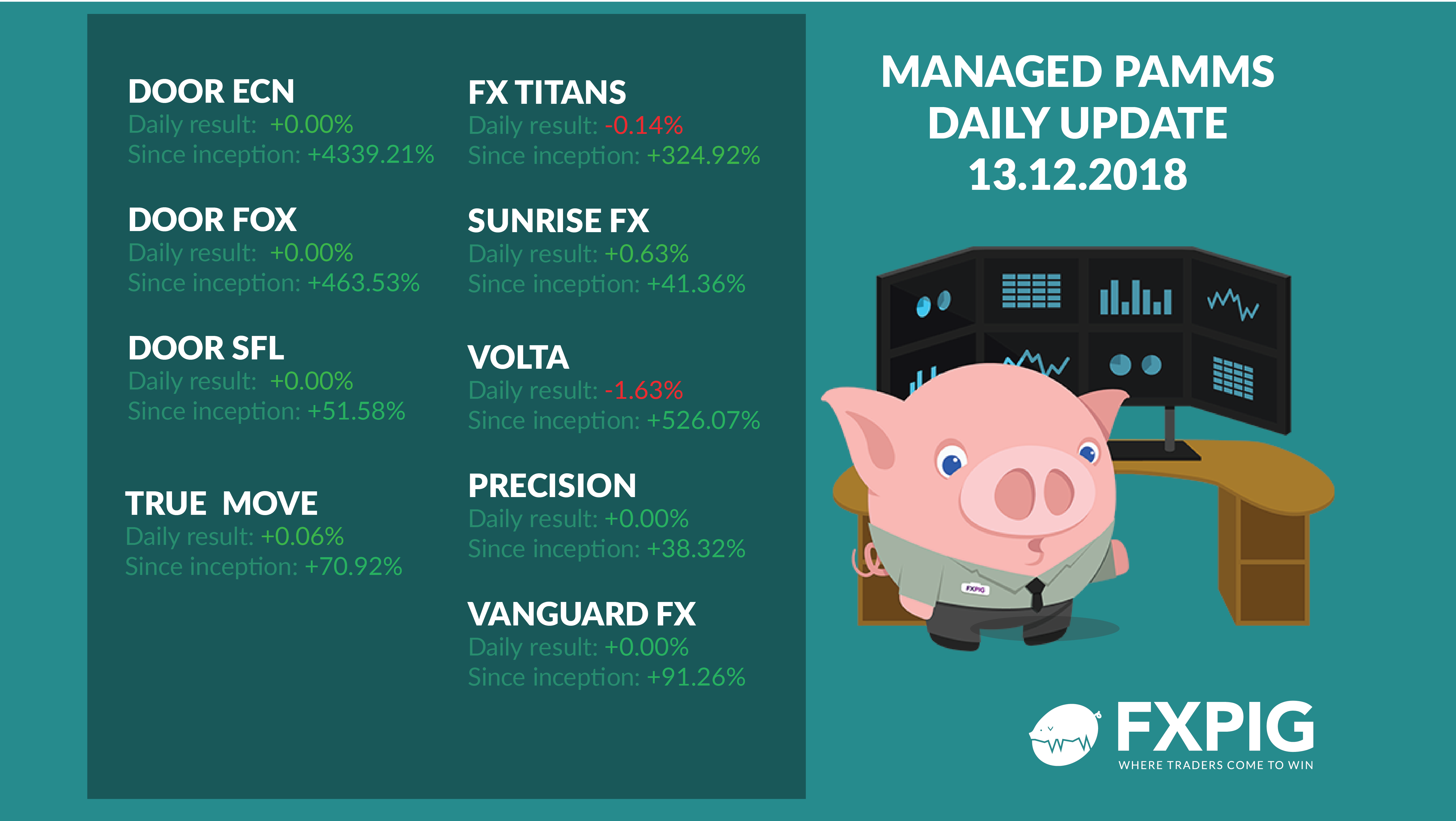 Forex_Trading_Fx_Trader_FXPIG_PAMMS_MANAGED_ACCOUNTS_PROFIT_13.12.2018