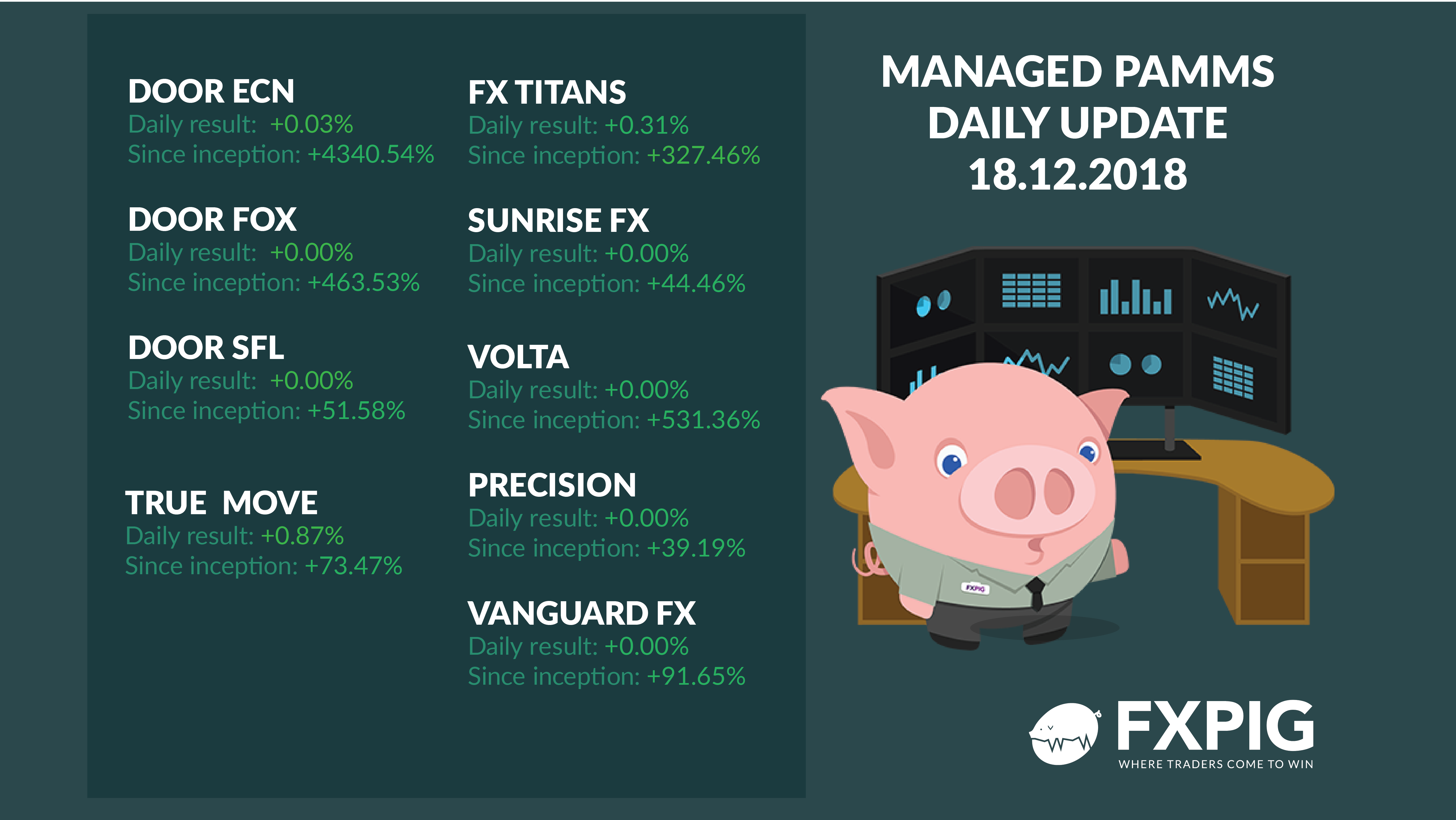 Forex_Trading_Fx_Trader_FXPIG_PAMMS_MANAGED_ACCOUNTS_PROFIT_18.12.2018