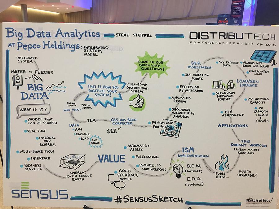 Big Data Analytics - Distributech
