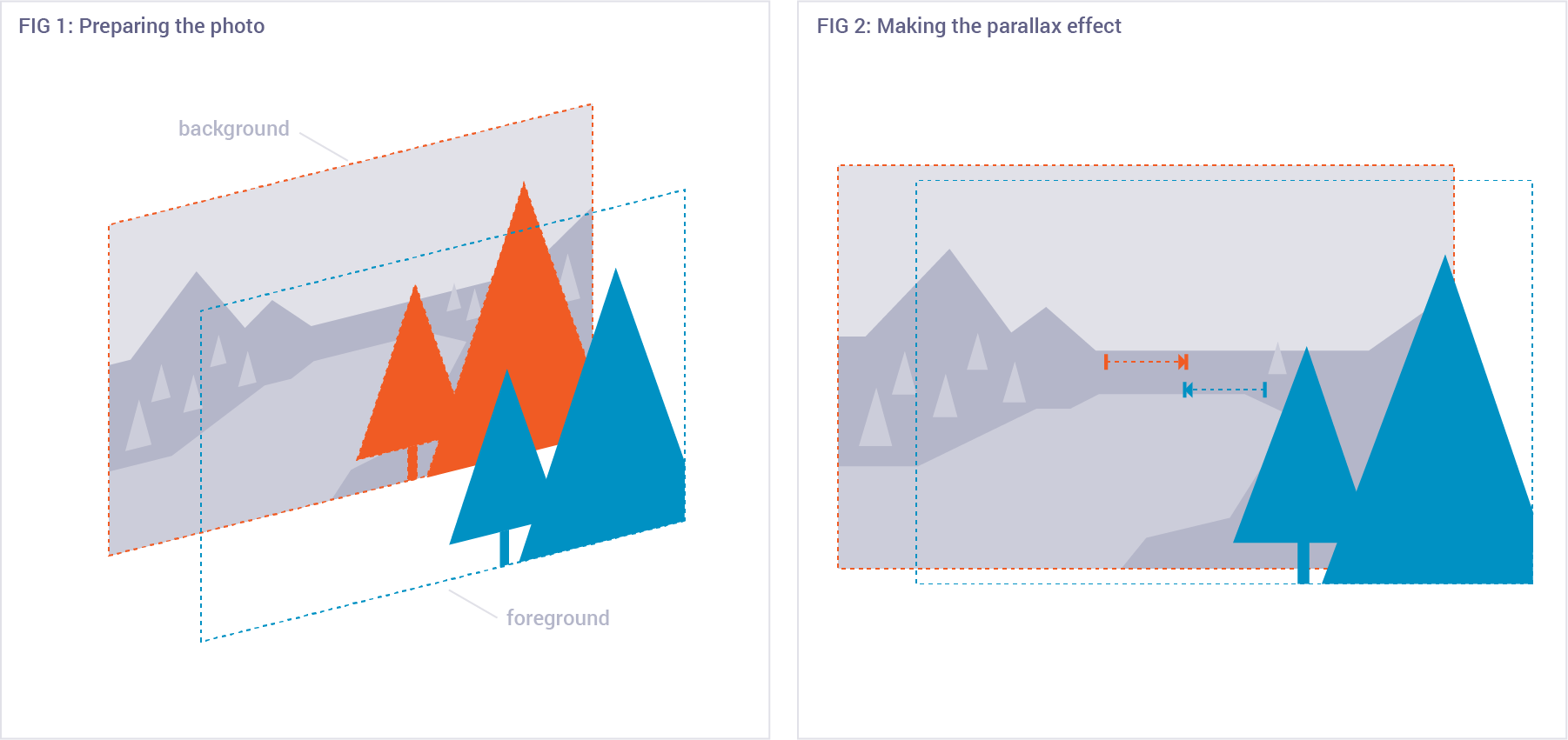 Graphic showing how to separate the foreground of an photo from the background, then how to move them to create a parallax effect