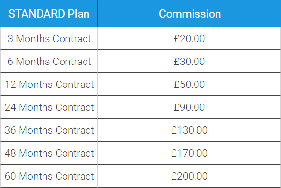 Table of Standard Plan Affiliate Referral Commissions