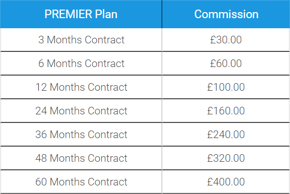 Table of Premier Plan Affiliate Referral Commissions