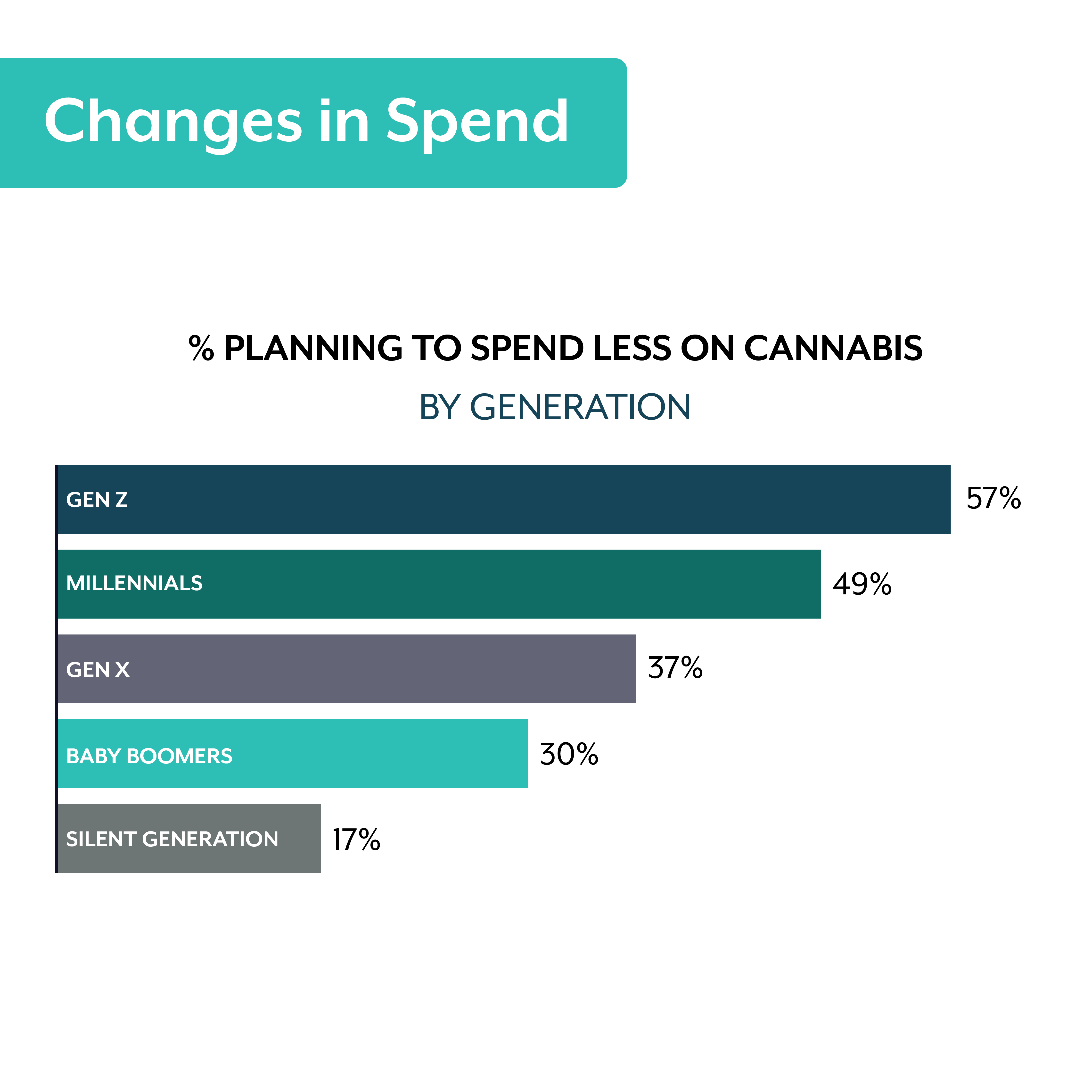 canadian cannabis consumer data covid spending changes