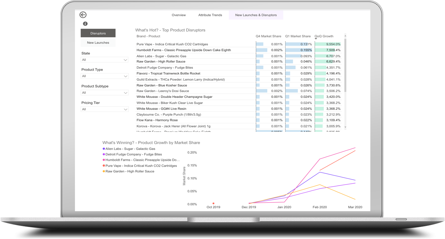 laptop image of Brightfield's innovation insights portal showing trending cannabis product attributes