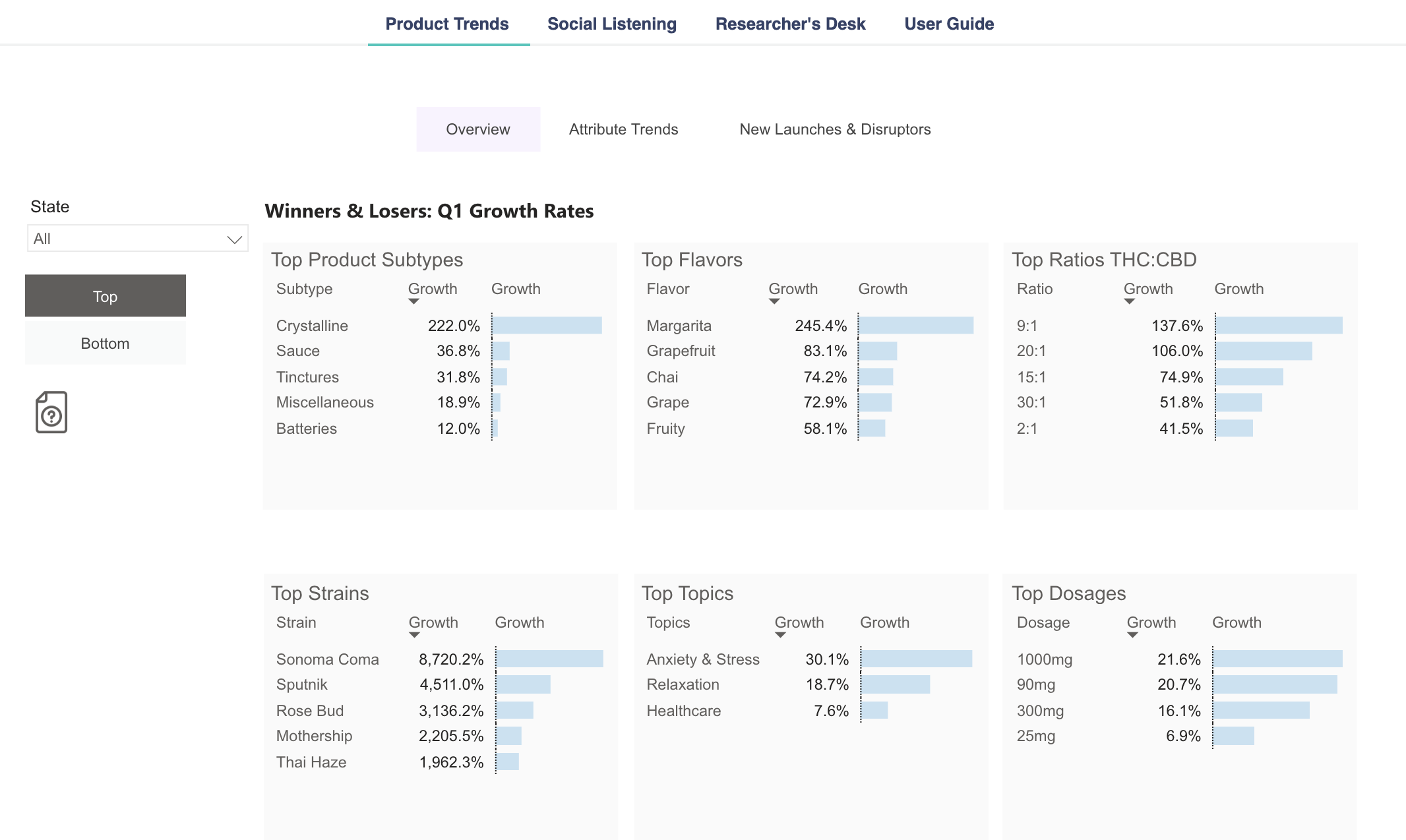 image of Brightfield's innovation insights portal showing an overview of cannabis products