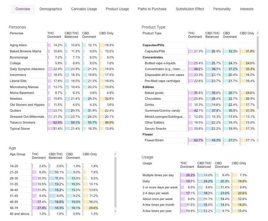 image of Brightfield's Cannabis consumer insights portal showing cannabis consumer demographics