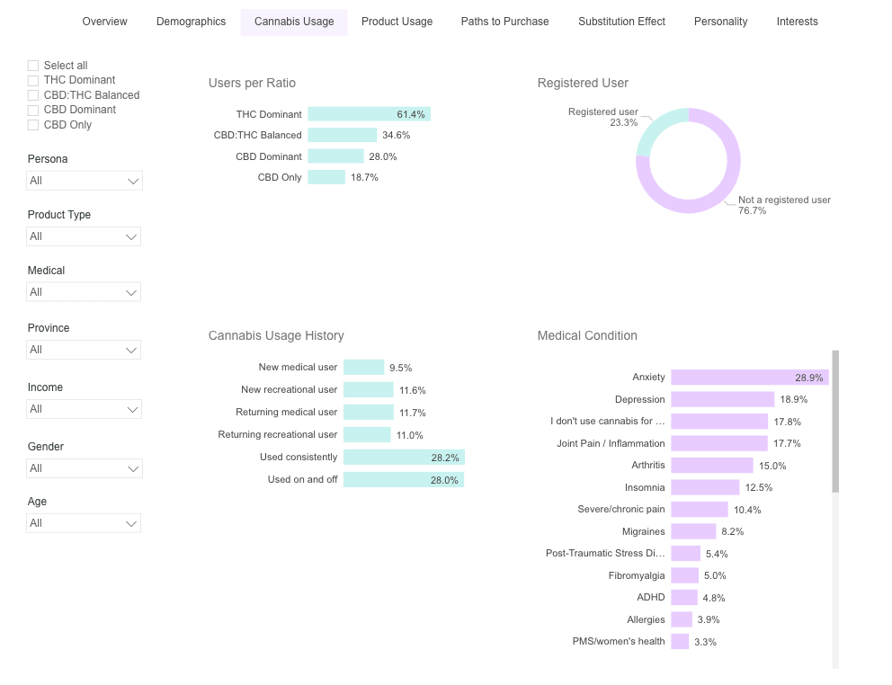 image of Brightfield's Cannabis consumer insights portal showing cannabis consumer usage