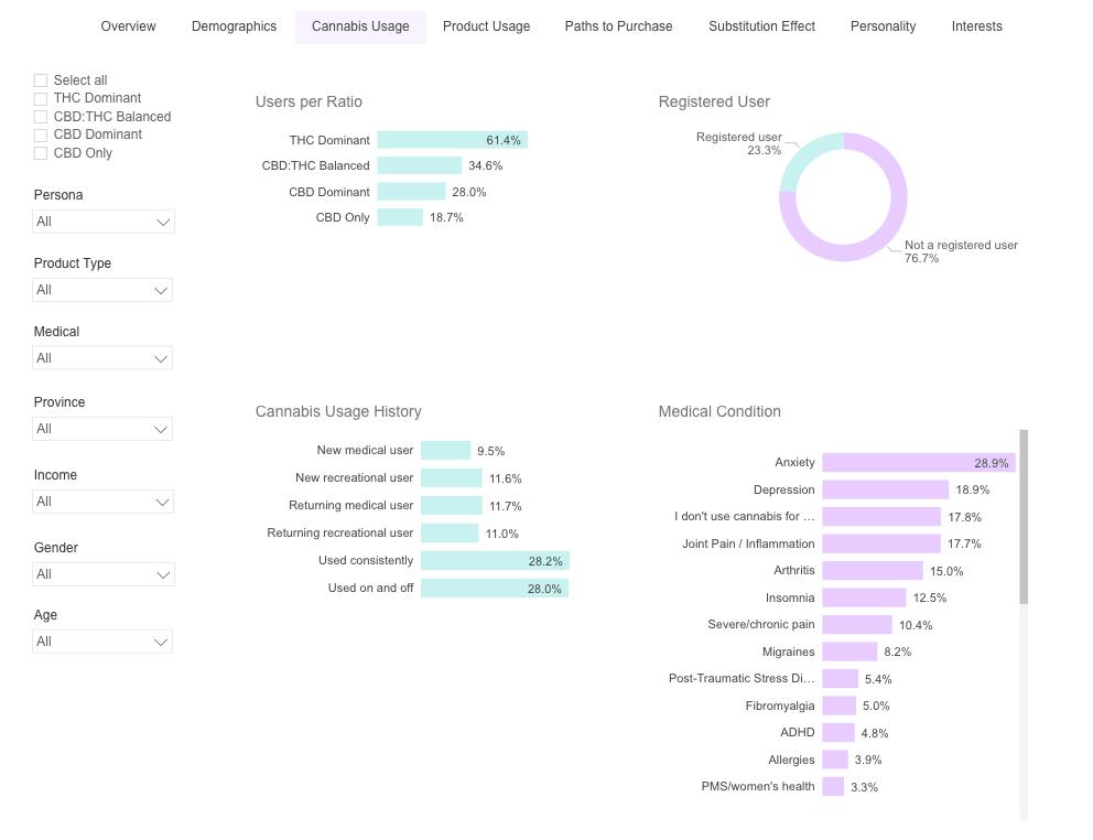 image of Brightfield's Cannabis consumer insights portal showing cannabis consumer usage