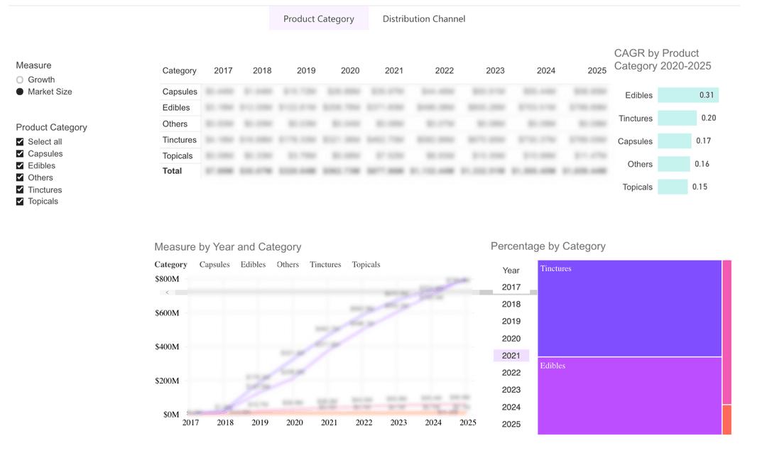 image of Brightfield's Pet CBD Landscape portal showing detailed pet cbd market data