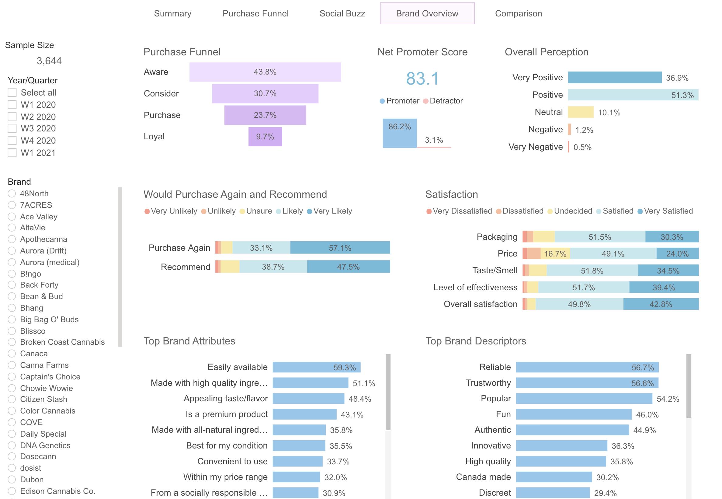 mage of Brightfield's cbd brand health tracker showing cbd buyer personas for each brand