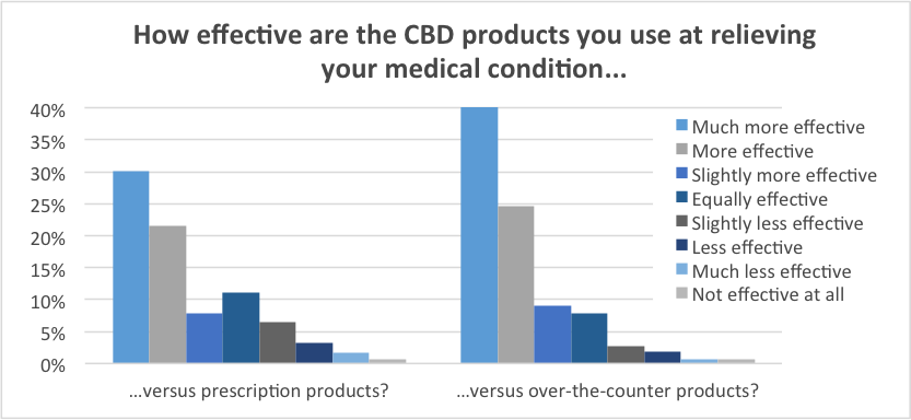 Graph of effectiveness of CBD vs pharmaceuticals and over the counter medications