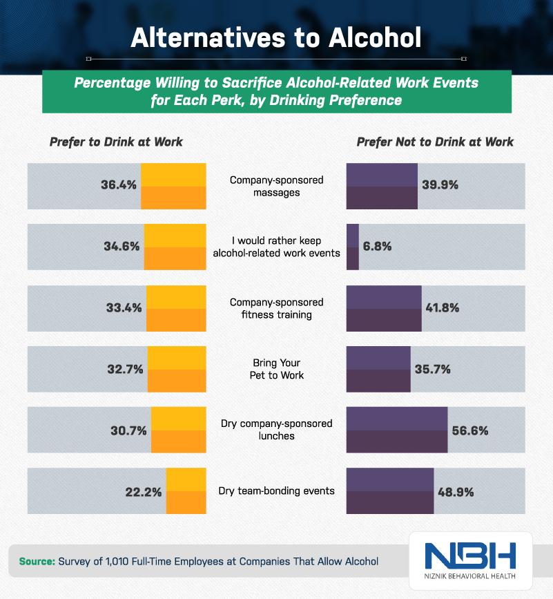 Alternatives to alcohol data