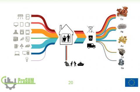 WEEE(電気・電子機器廃棄物)リサイクルの効率を向上させる方法