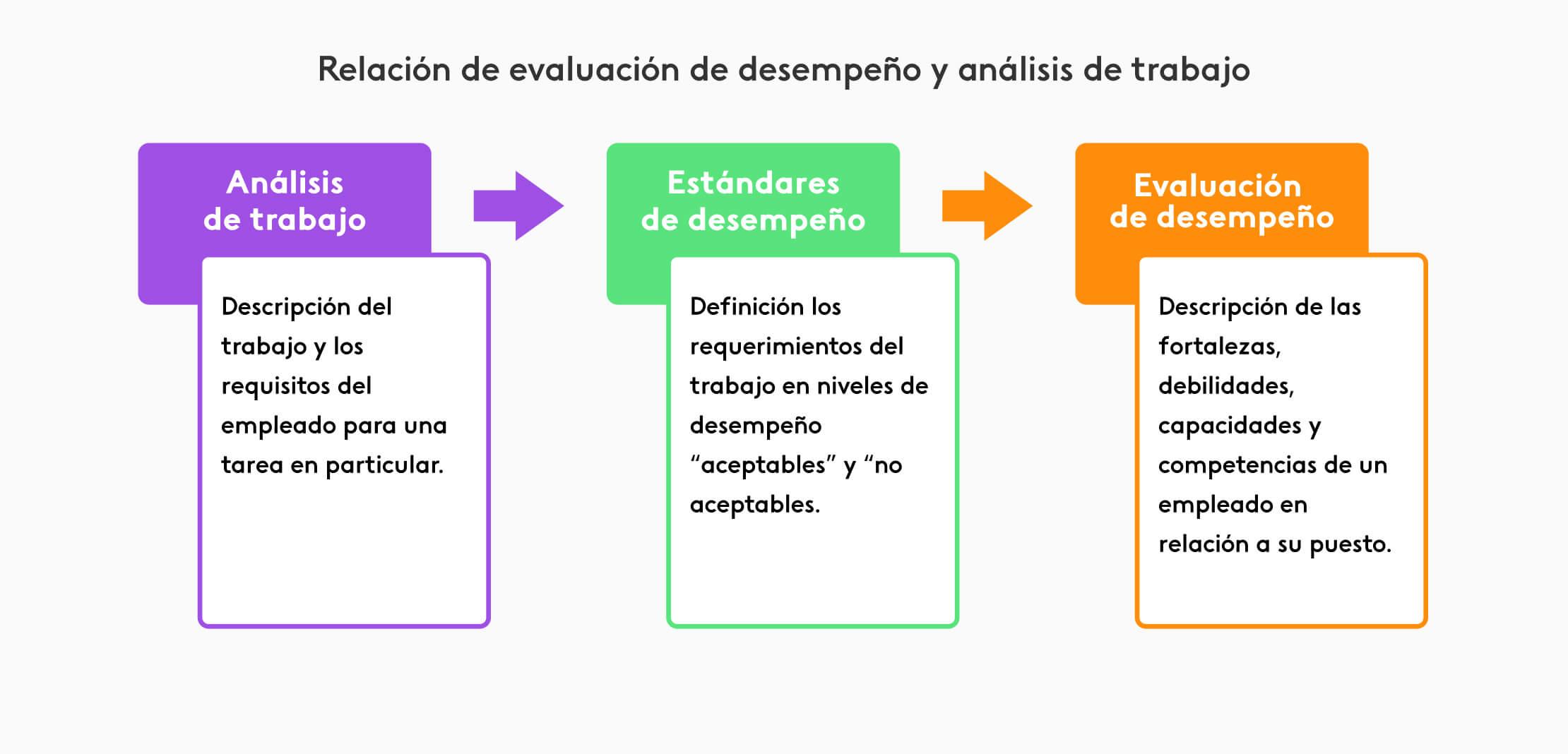 Relación entre evaluación de desempeño y análisis de trabajo