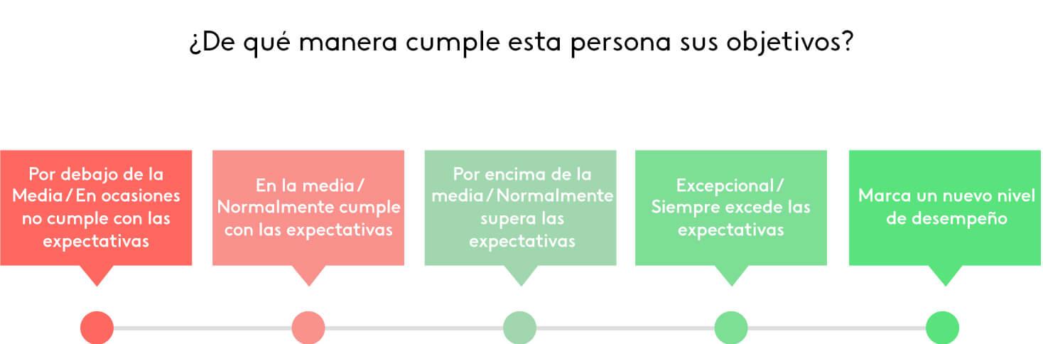 Escala de Likert para la evaluación de desempeño