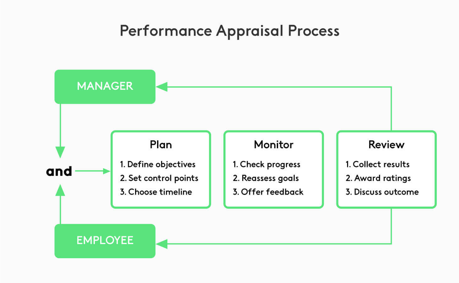 Explanation of the management by objectives