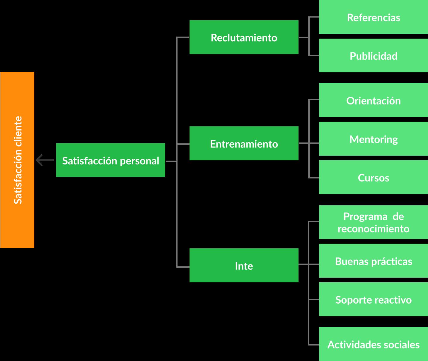 ejemplo estratégico de recursos humanos